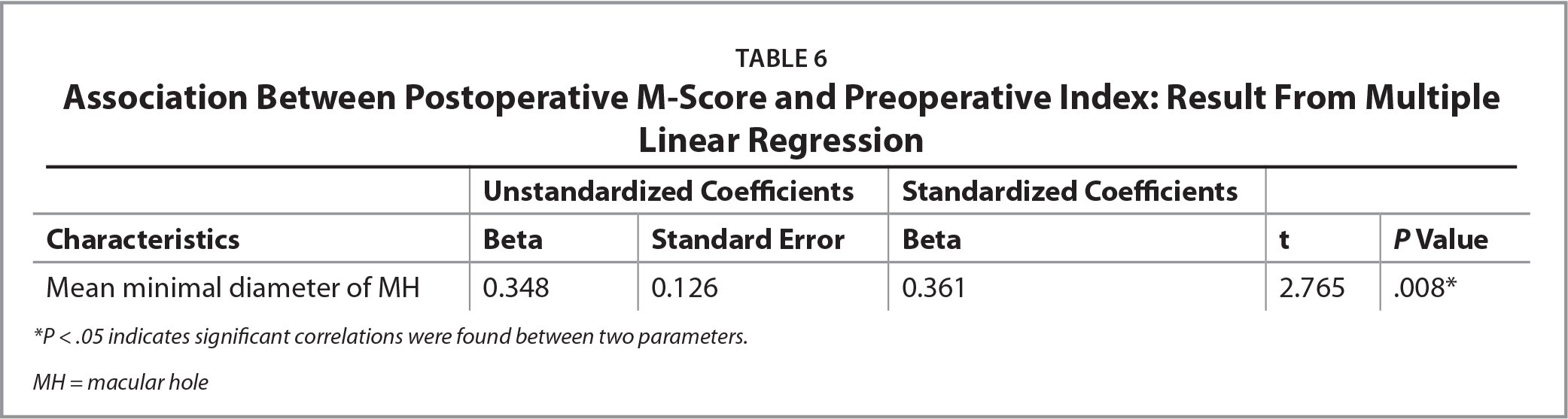 Association Between Postoperative M-Score and Preoperative Index: Result From Multiple Linear Regression