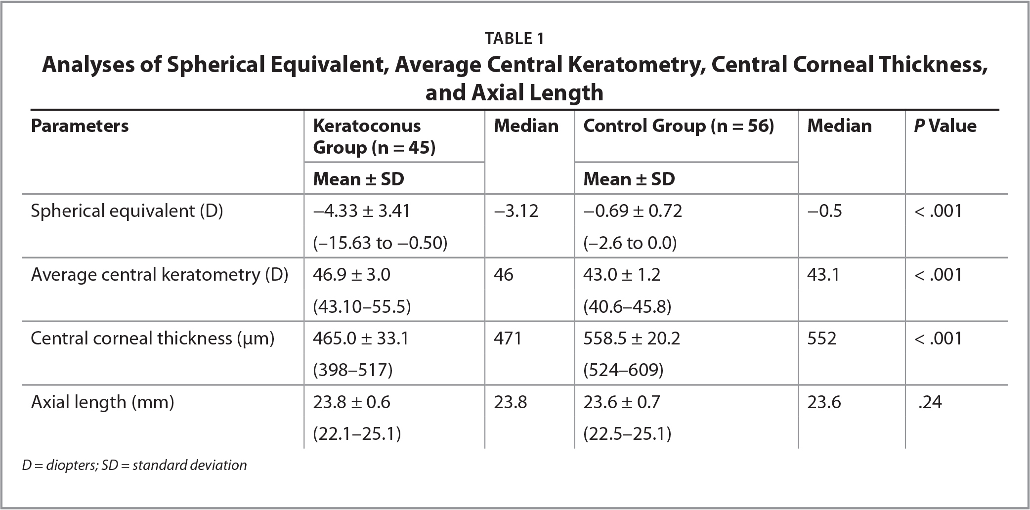Analyses of Spherical Equivalent, Average Central Keratometry, Central Corneal Thickness, and Axial Length