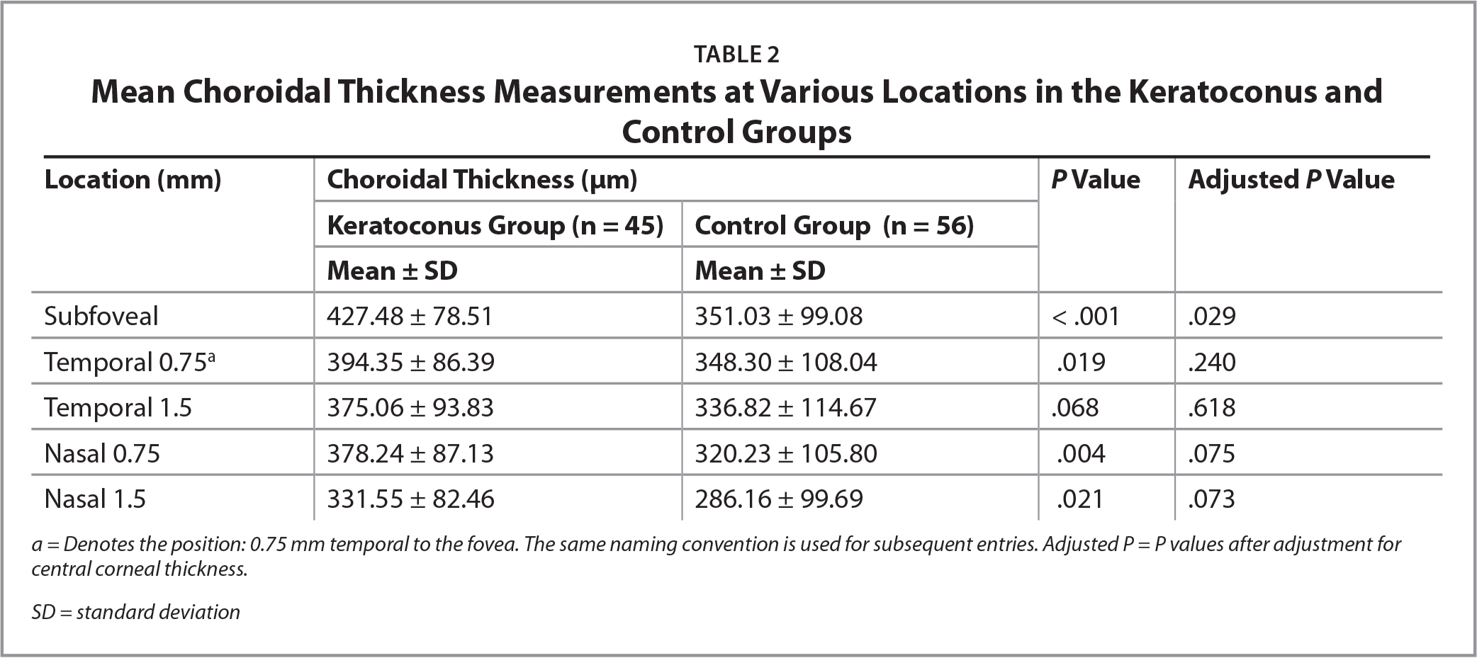Mean Choroidal Thickness Measurements at Various Locations in the Keratoconus and Control Groups