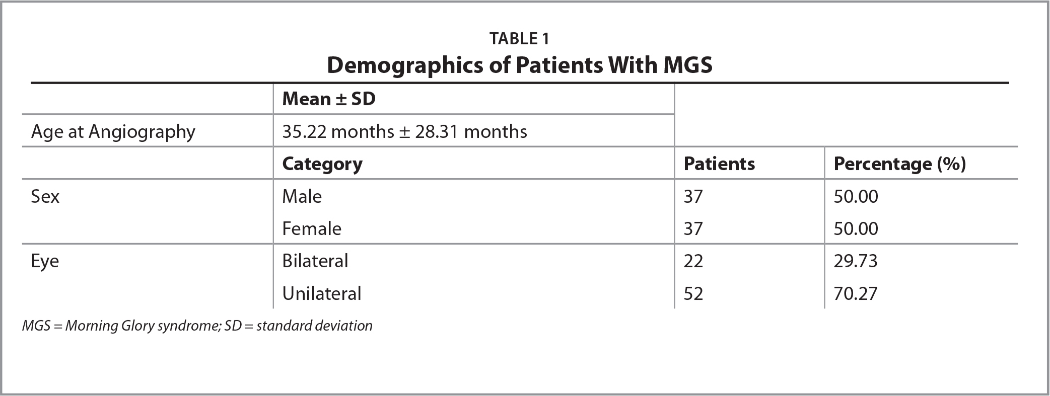 Demographics of Patients With MGS