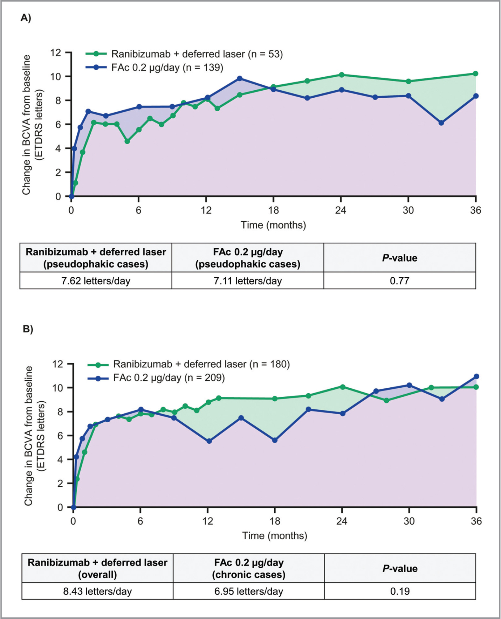 Summary of BCVA letter score and illustrative comparison of AUC from mean BCVA scores for FAc 0.2 μg/day and ranibizumab plus deferred laser: (A) Pseudophakic cases; (B) Chronic DME (DME duration ≥ 3 years) eyes and overall patient population. AUC = area under the curve; BCVA = best-corrected visual acuity; DME = diabetic macular edema; ETDRS = Early Treatment Diabetic Retinopathy Study; FAc = fluocinolone acetonide