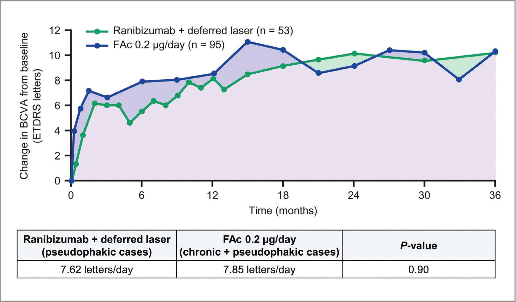 Summary of BCVA letter score and illustrative comparison of AUC from mean BCVA scores for FAc 0.2 μg/day (pseudophakic eyes with chronic diabetic macular edema) and ranibizumab plus deferred laser (pseudophakic cases). AUC = area under the curve; BCVA = best-corrected visual acuity; ETDRS = Early Treatment Diabetic Retinopathy Study; FAc = fluocinolone acetonide