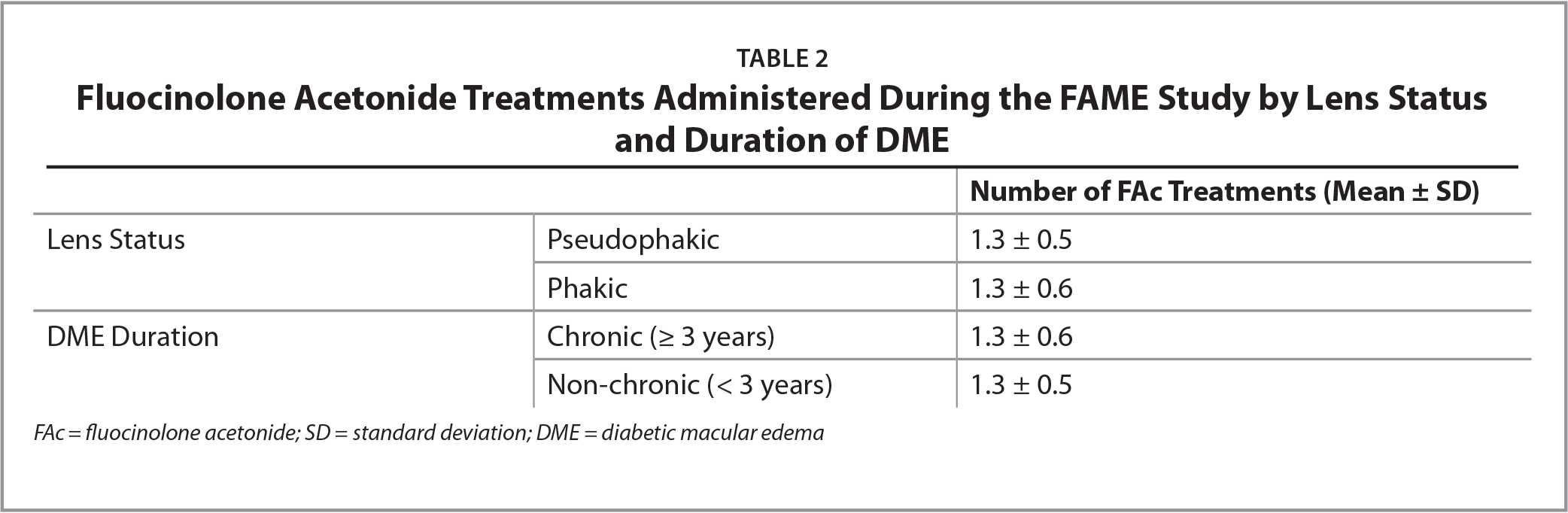 Fluocinolone Acetonide Treatments Administered During the FAME Study by Lens Status and Duration of DME