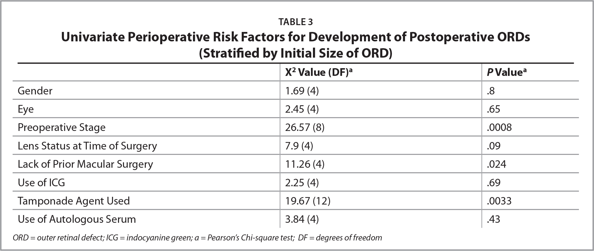 Univariate Perioperative Risk Factors for Development of Postoperative ORDs (Stratified by Initial Size of ORD)