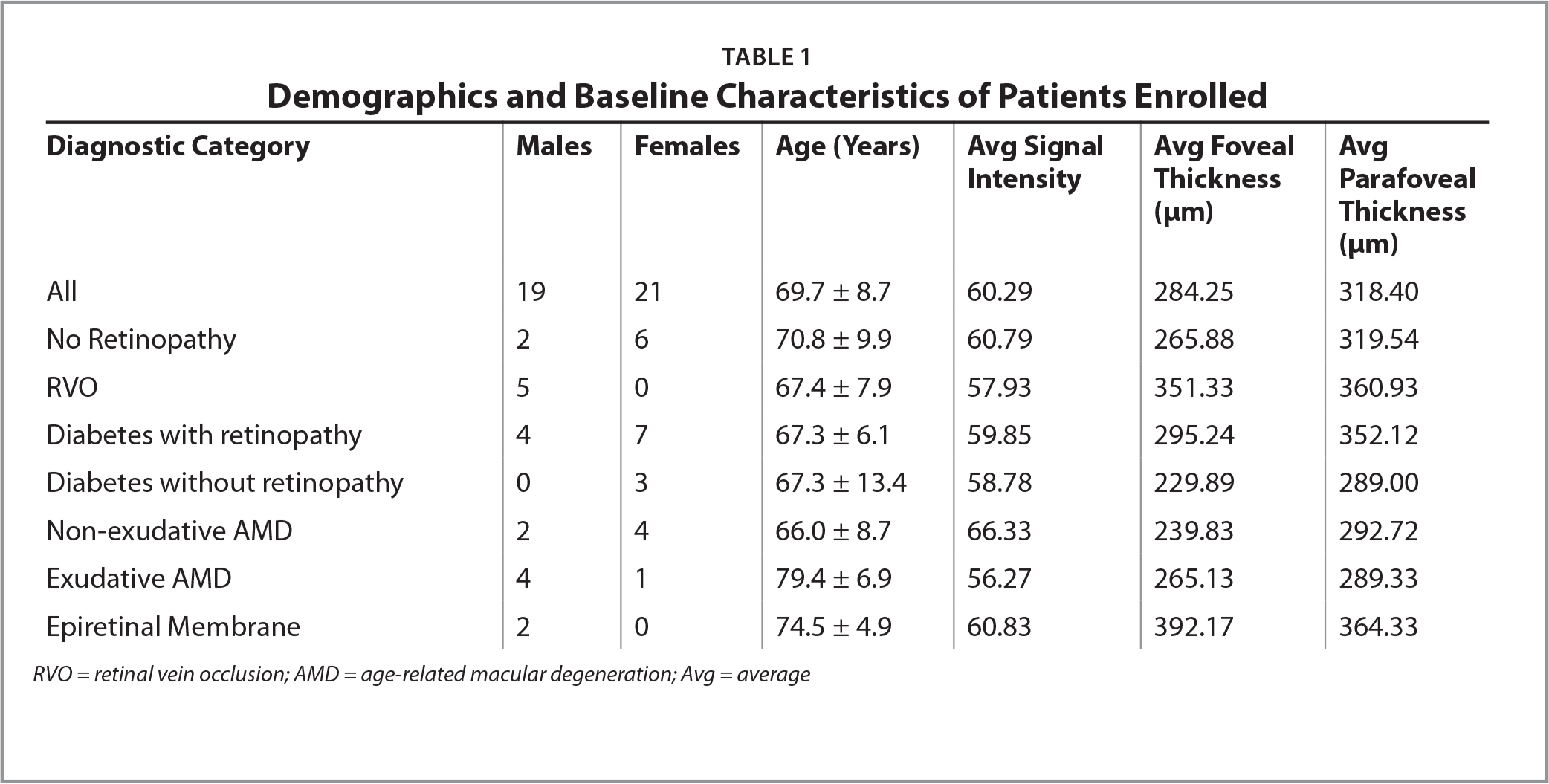 Demographics and Baseline Characteristics of Patients Enrolled
