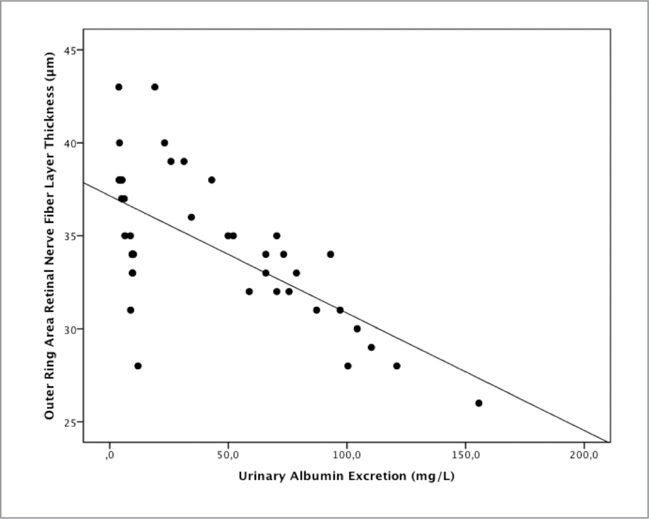 Correlation between retinal nerve fiber layer thickness in outer ring area and urinary albumin excretion; Pearson's r = −0.66, P < .001.