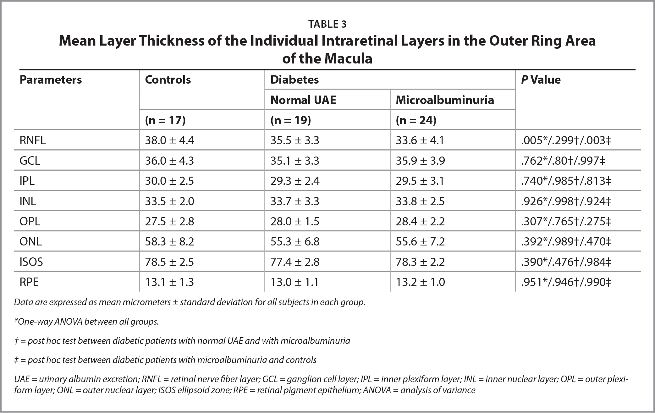 Mean Layer Thickness of the Individual Intraretinal Layers in the Outer Ring Areaof the Macula