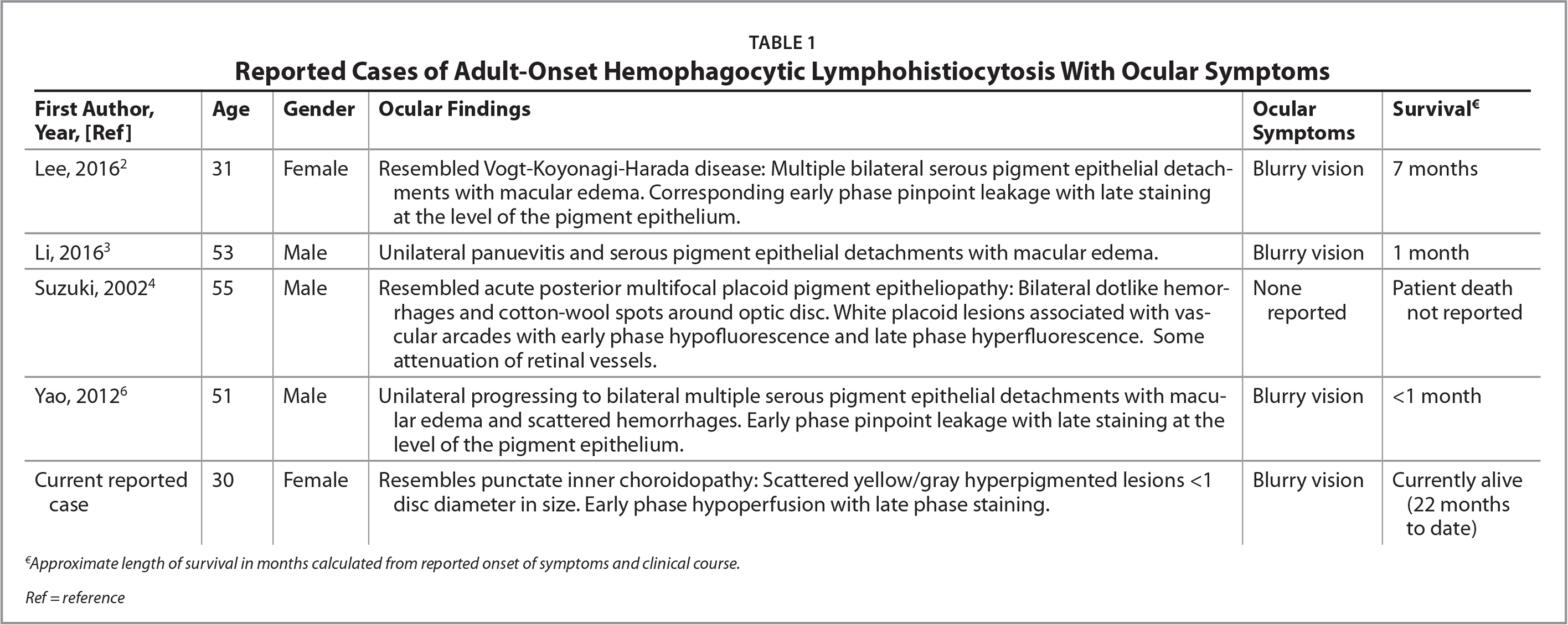 Reported Cases of Adult-Onset Hemophagocytic Lymphohistiocytosis With Ocular Symptoms