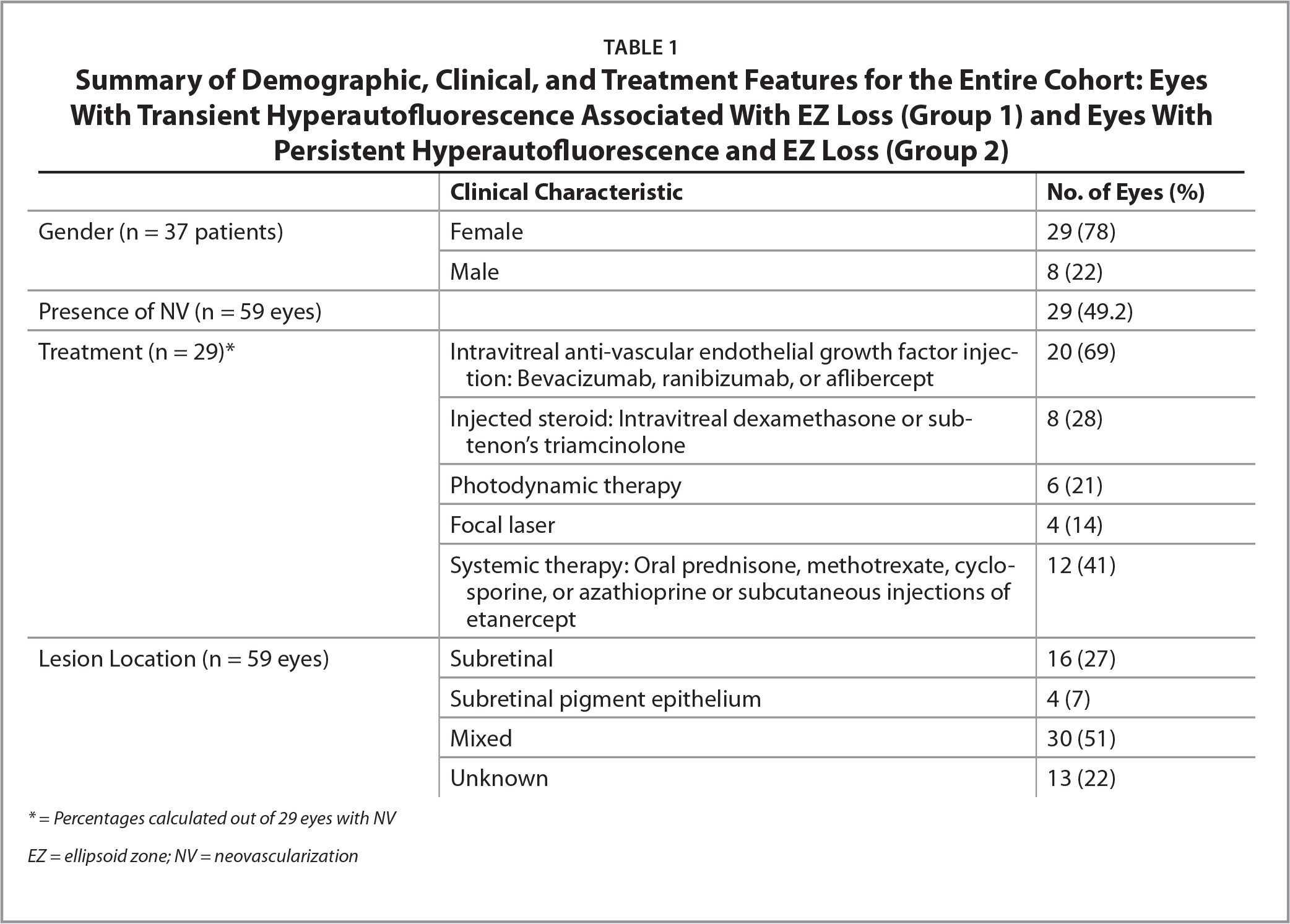 Summary of Demographic, Clinical, and Treatment Features for the Entire Cohort: Eyes With Transient Hyperautofluorescence Associated With EZ Loss (Group 1) and Eyes With Persistent Hyperautofluorescence and EZ Loss (Group 2)