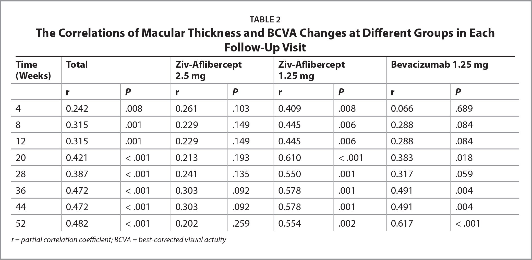 The Correlations of Macular Thickness and BCVA Changes at Different Groups in Each Follow-Up Visit