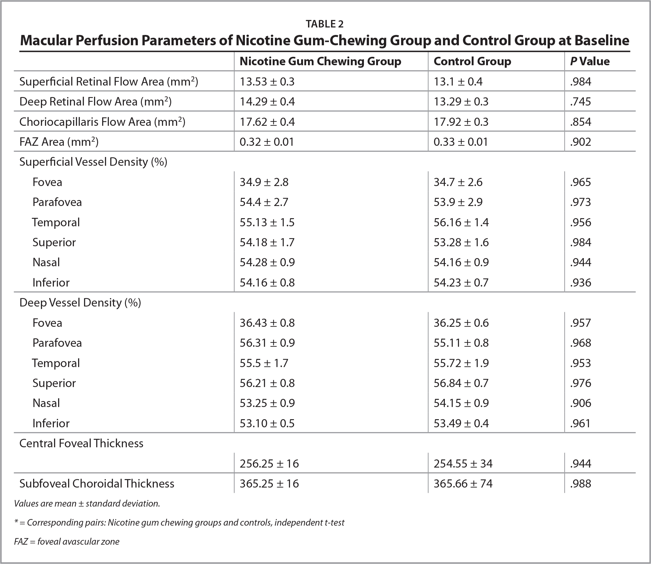 Macular Perfusion Parameters of Nicotine Gum-Chewing Group and Control Group at Baseline