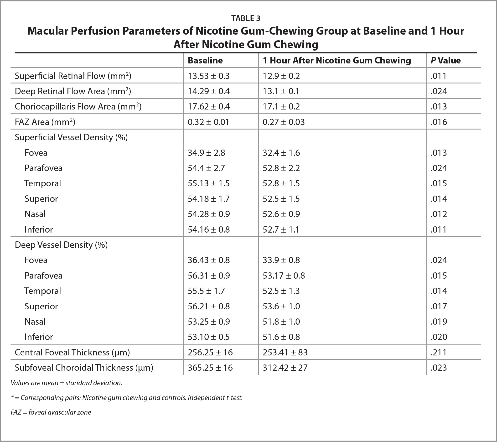 Macular Perfusion Parameters of Nicotine Gum-Chewing Group at Baseline and 1 Hour After Nicotine Gum Chewing