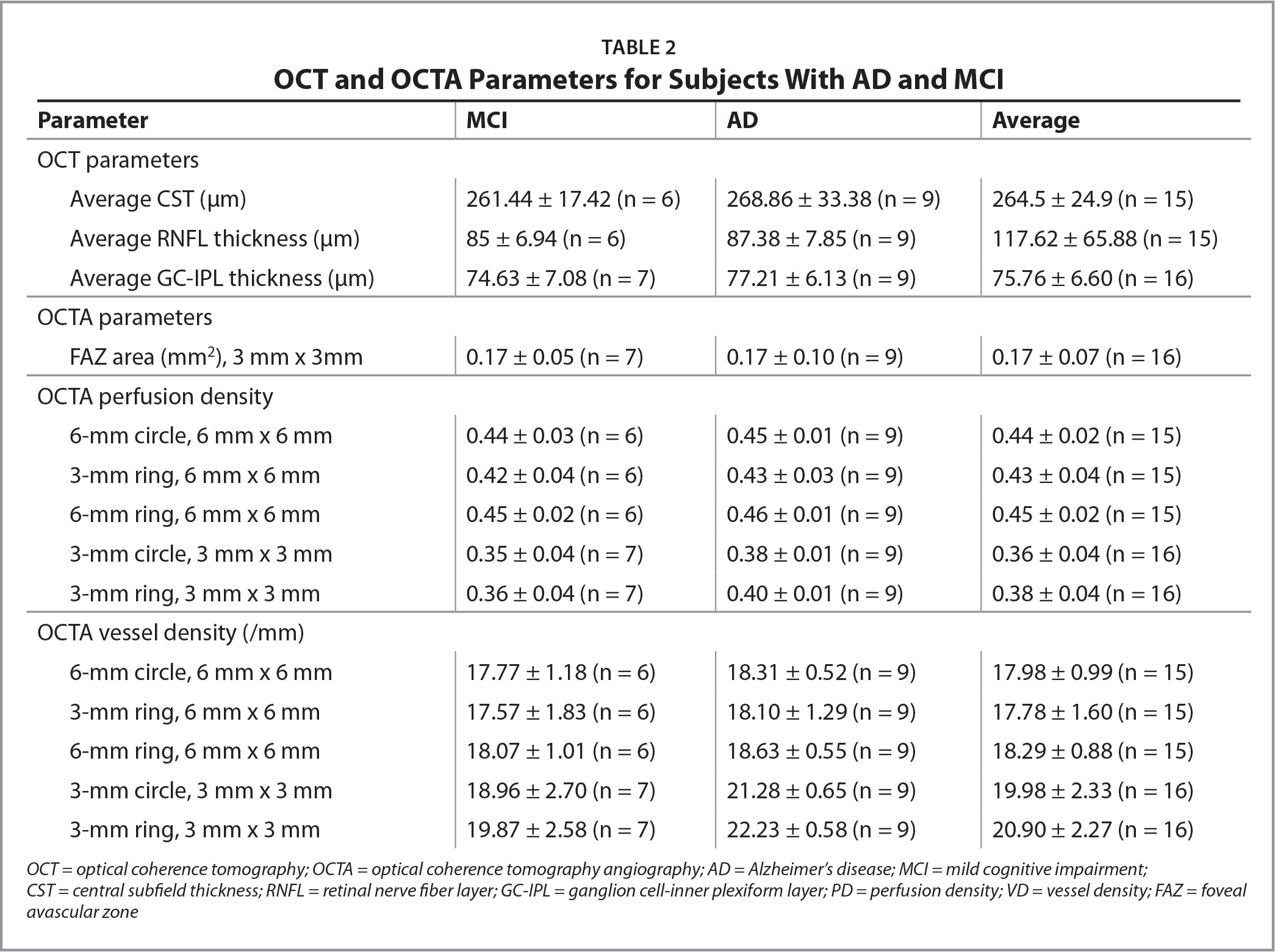 OCT and OCTA Parameters for Subjects With AD and MCI