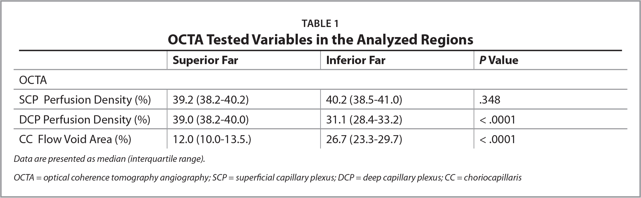 OCTA Tested Variables in the Analyzed Regions