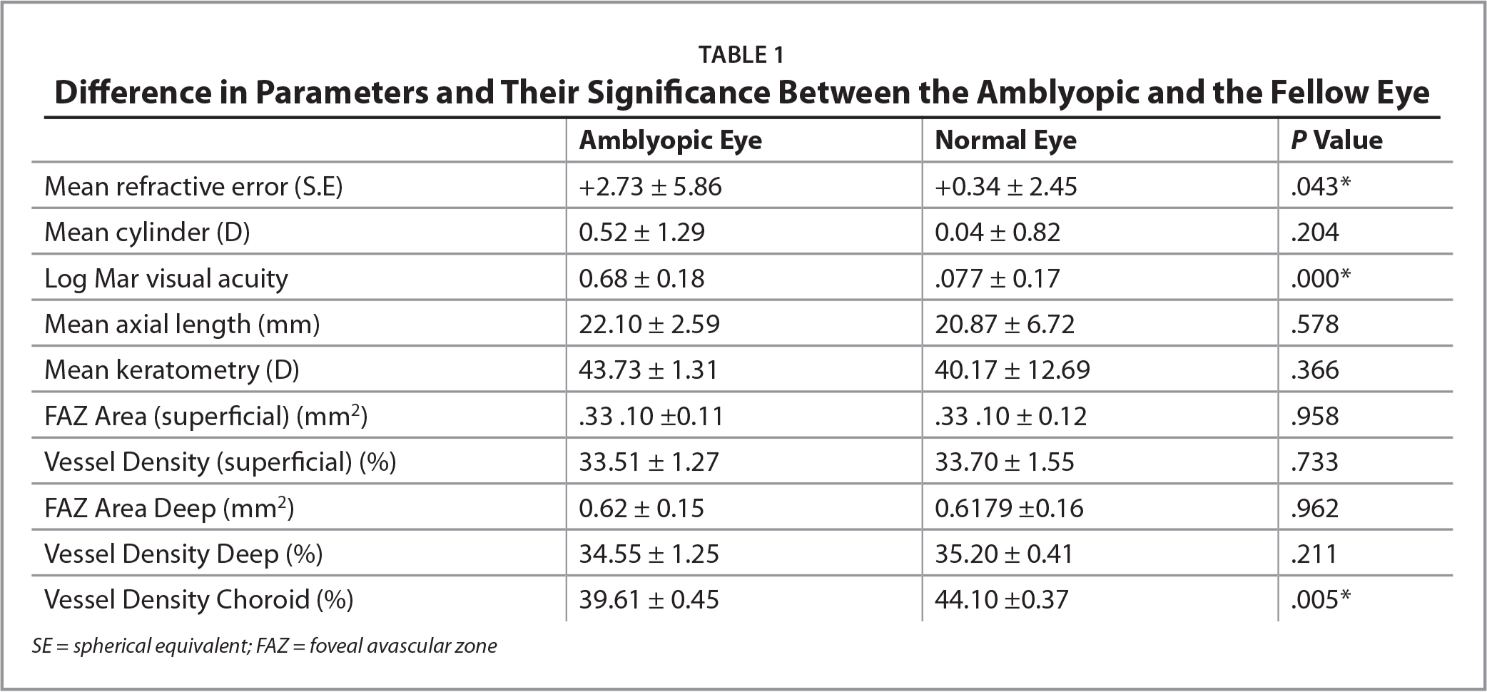 Difference in Parameters and Their Significance Between the Amblyopic and the Fellow Eye