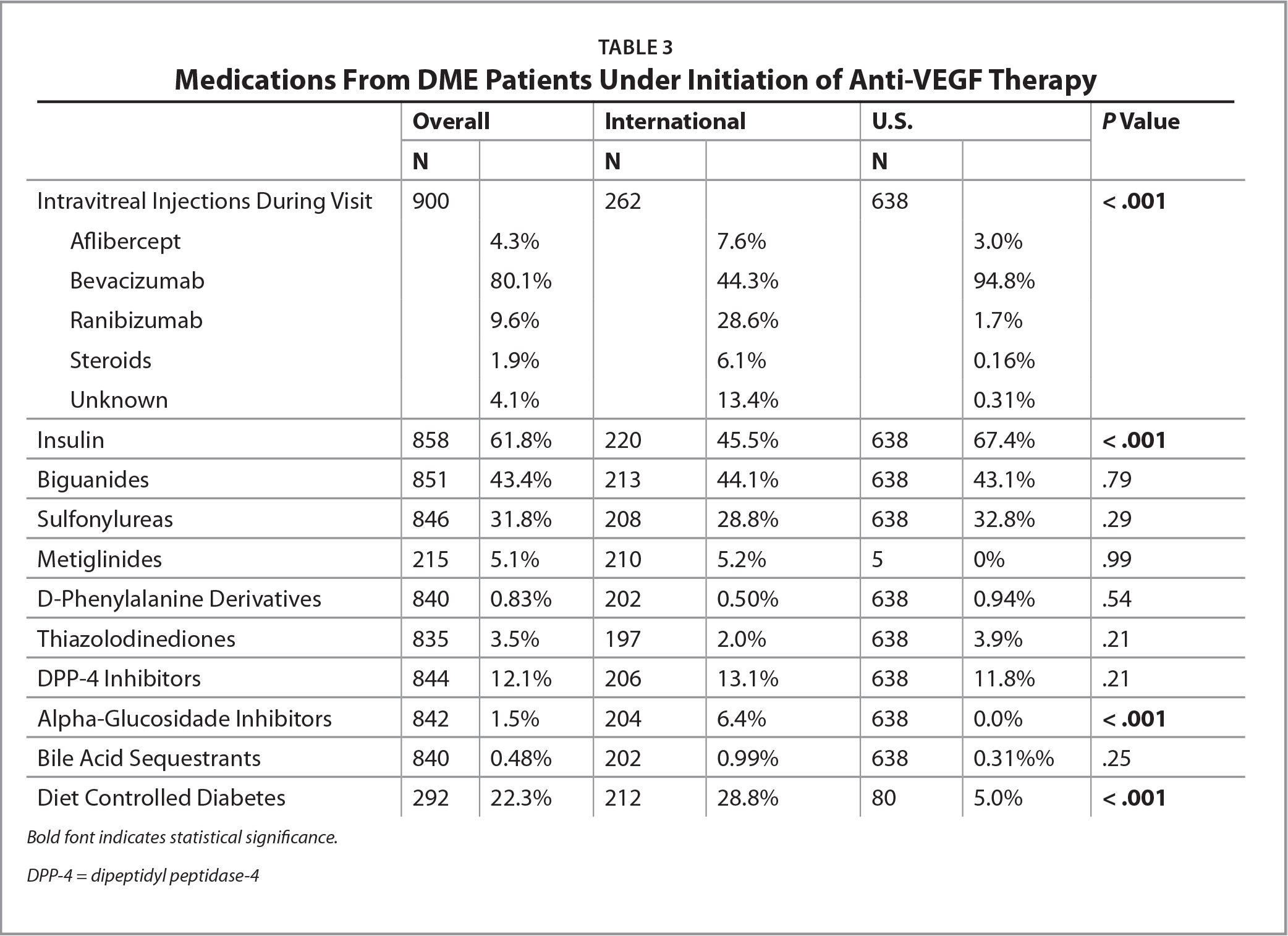 Medications From DME Patients Under Initiation of Anti-VEGF Therapy