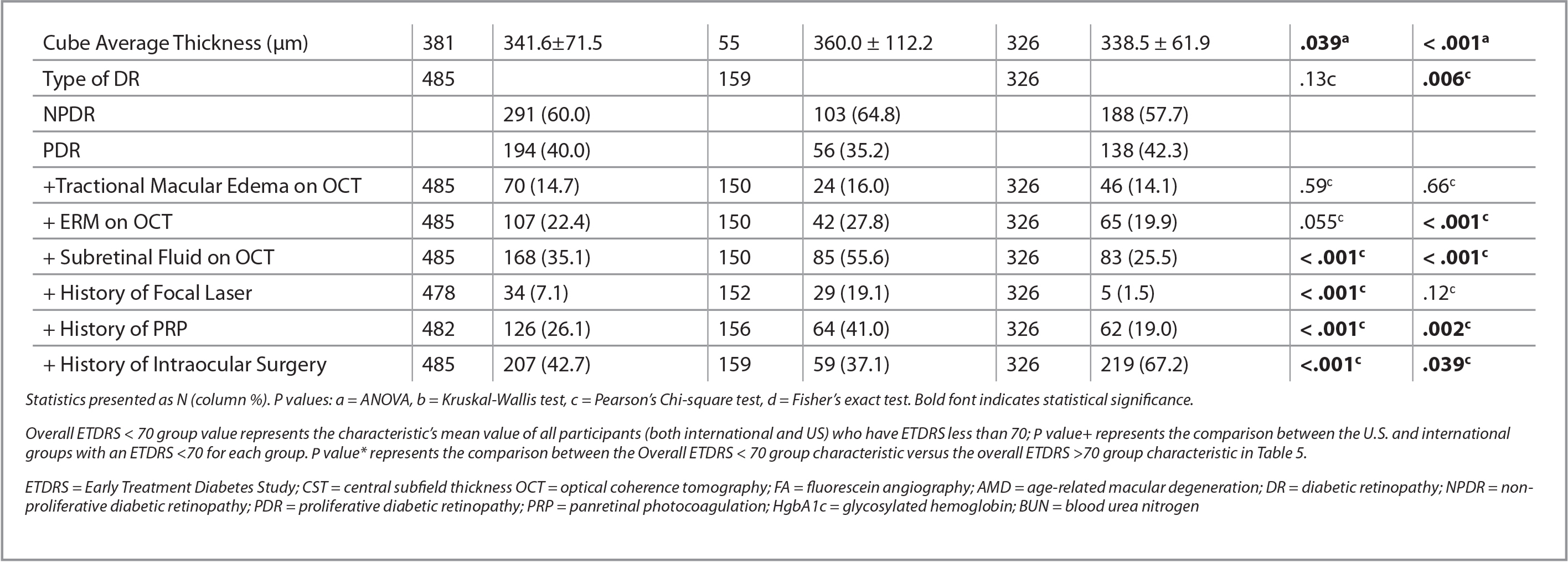 Summaries and Comparisons by Site are Shown Below for Patients With ETDRS ≤ 70