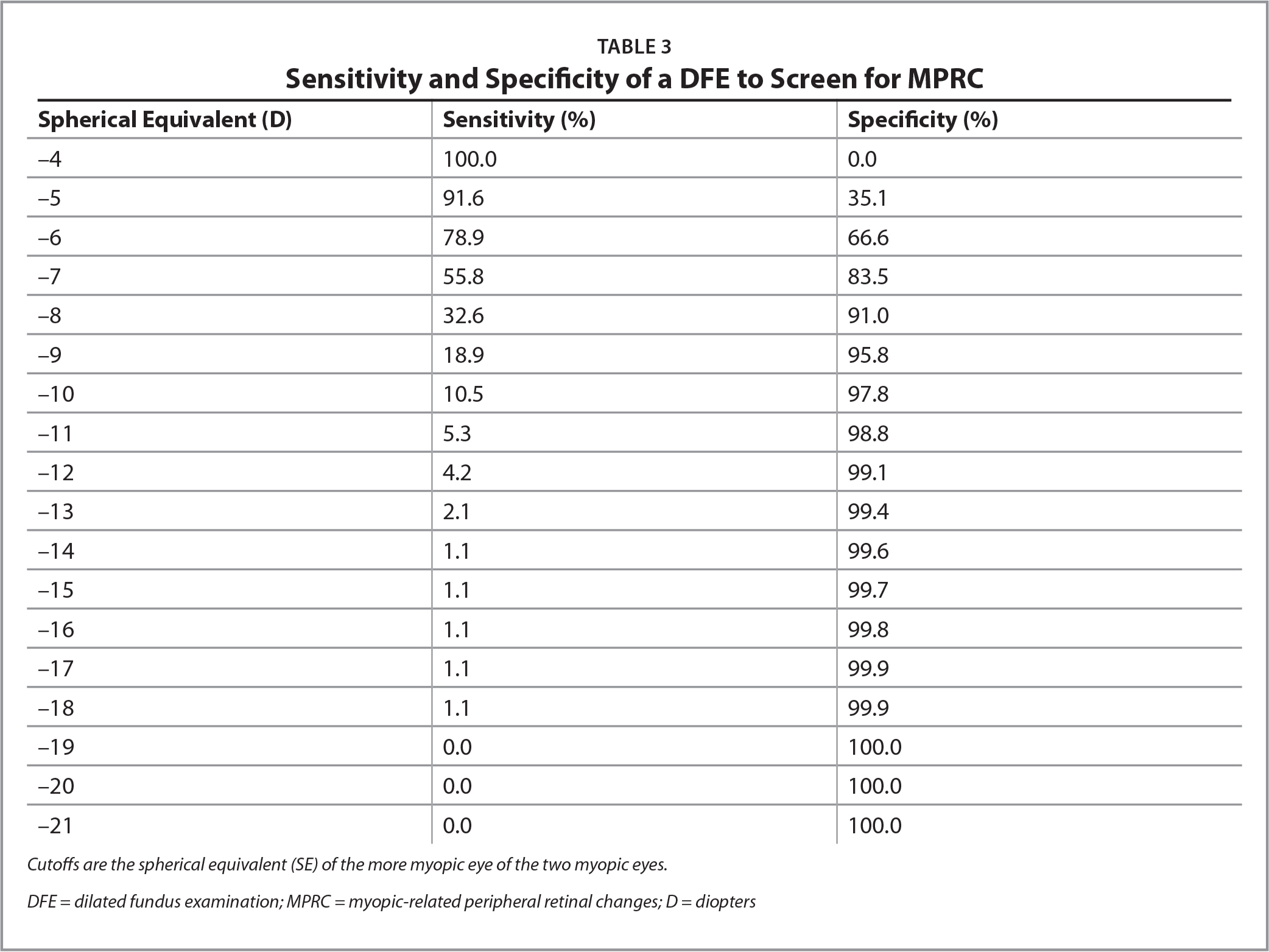 Sensitivity and Specificity of a DFE to Screen for MPRC