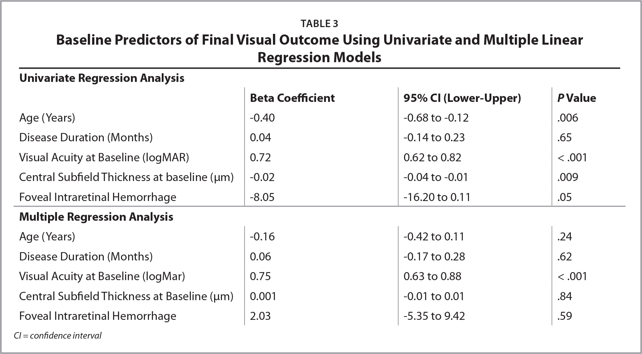 Baseline Predictors of Final Visual Outcome Using Univariate and Multiple Linear Regression Models