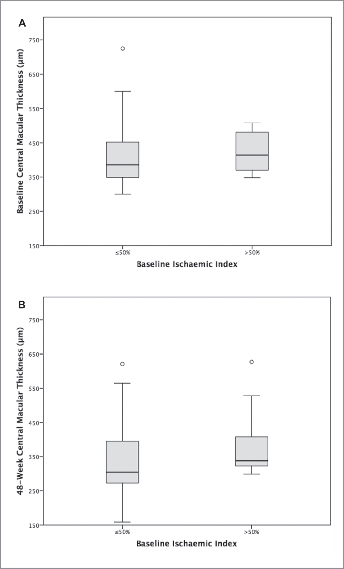 Boxplot showing baseline (A) and 48-week (B) central macular thickness grouped by baseline ischemic index.