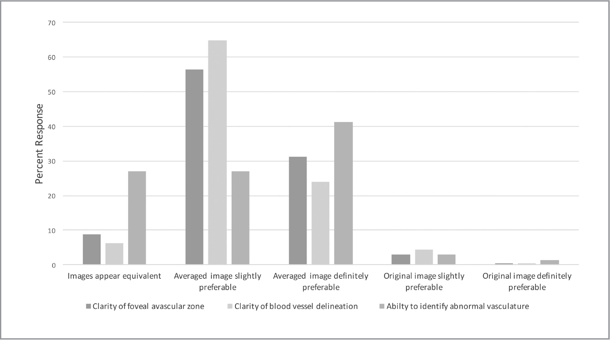Preferences of image graders comparing original optical coherence tomography angiography images to those averaged using Photoshop. The averaged image was slightly or definitely preferred over the original images 87%, 89%, or 69% of the time with respect to the clarity of foveal avascular zone, blood vessel delineation, and ability to identify abnormal vasculature, respectively.