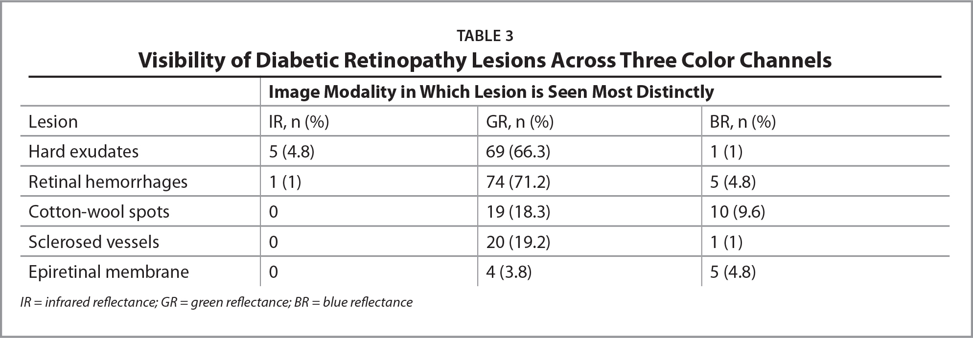 Visibility of Diabetic Retinopathy Lesions Across Three Color Channels