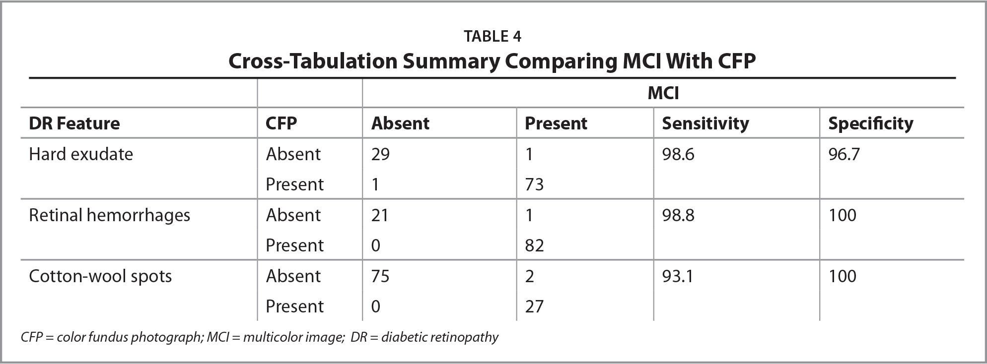 Cross-Tabulation Summary Comparing MCI With CFP