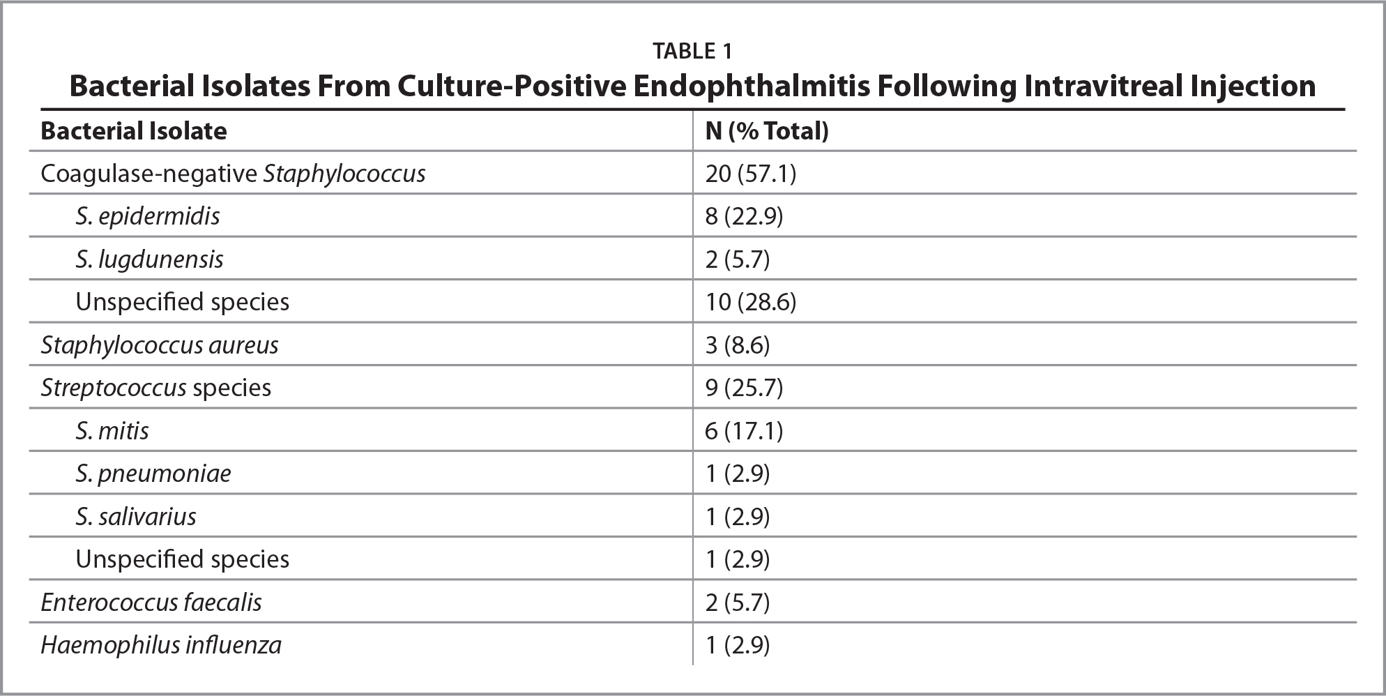 Bacterial Isolates From Culture-Positive Endophthalmitis Following Intravitreal Injection