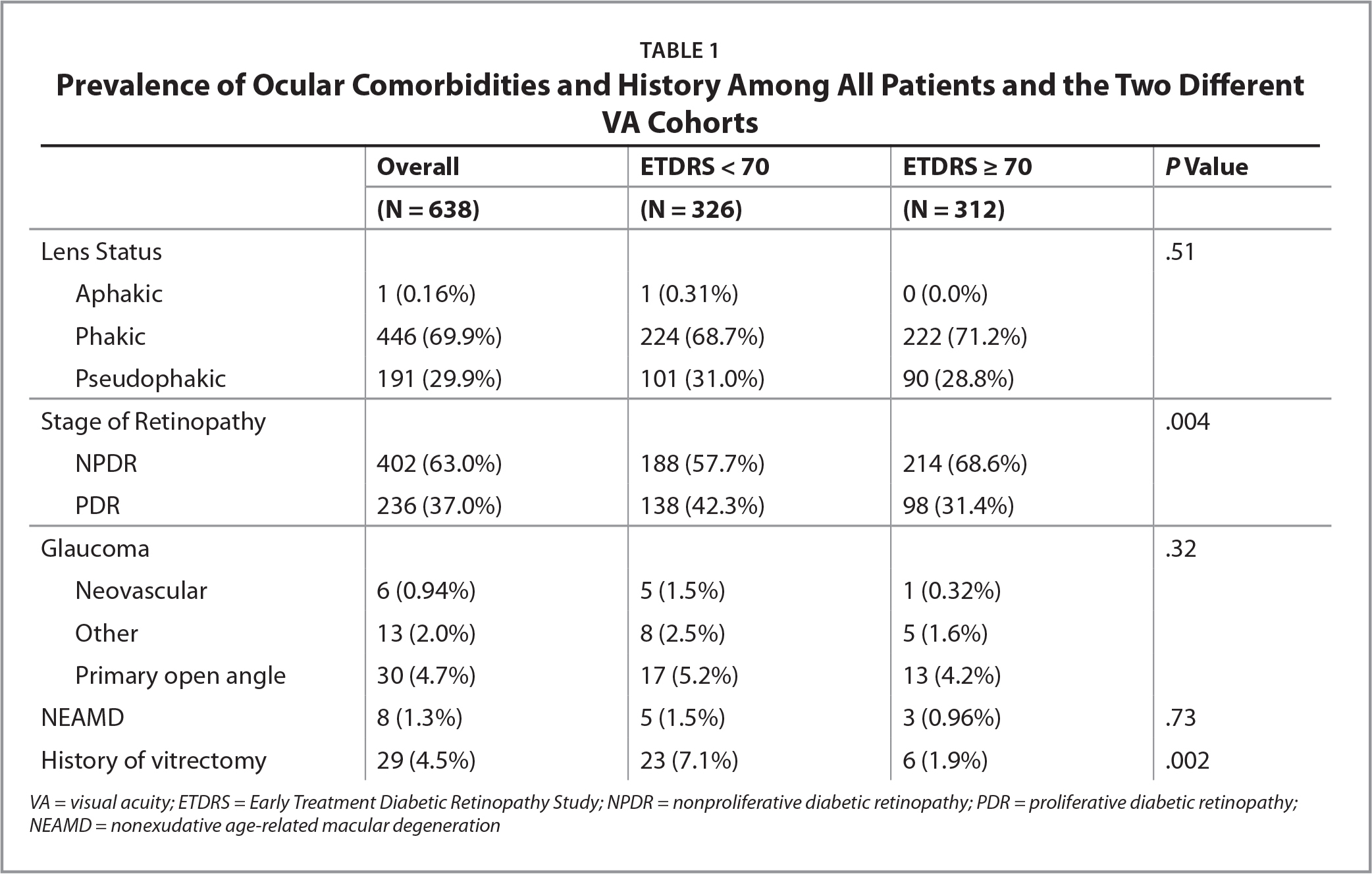 Prevalence of Ocular Comorbidities and History Among All Patients and the Two Different VA Cohorts