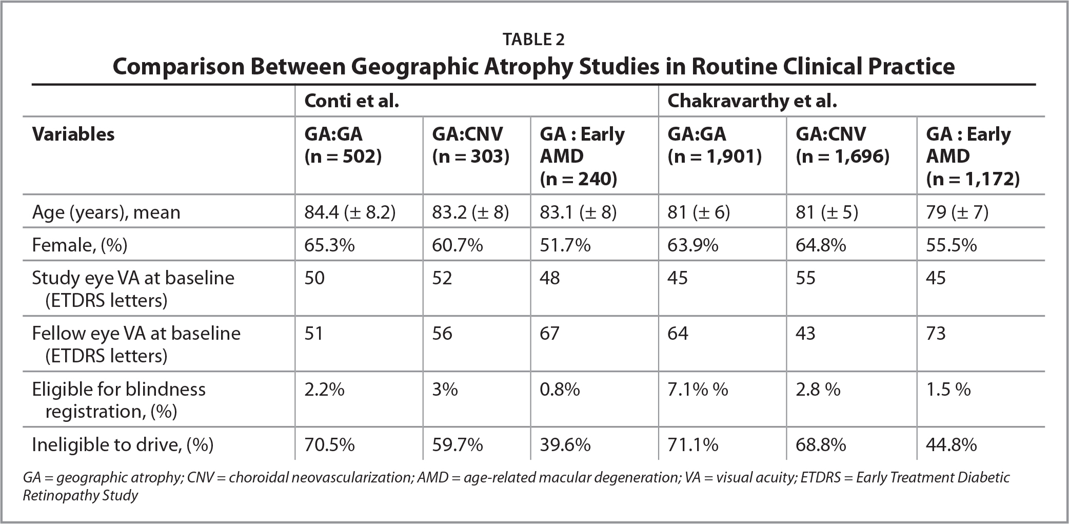 Comparison Between Geographic Atrophy Studies in Routine Clinical Practice