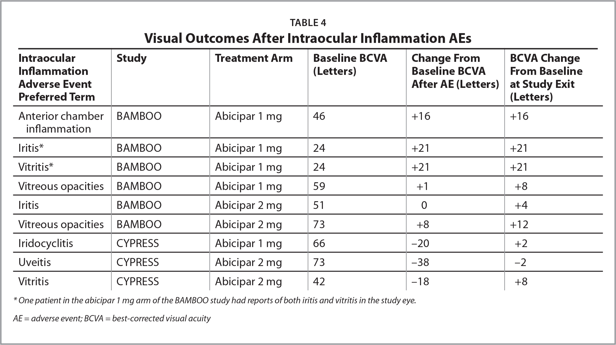 Visual Outcomes After Intraocular Inflammation AEs