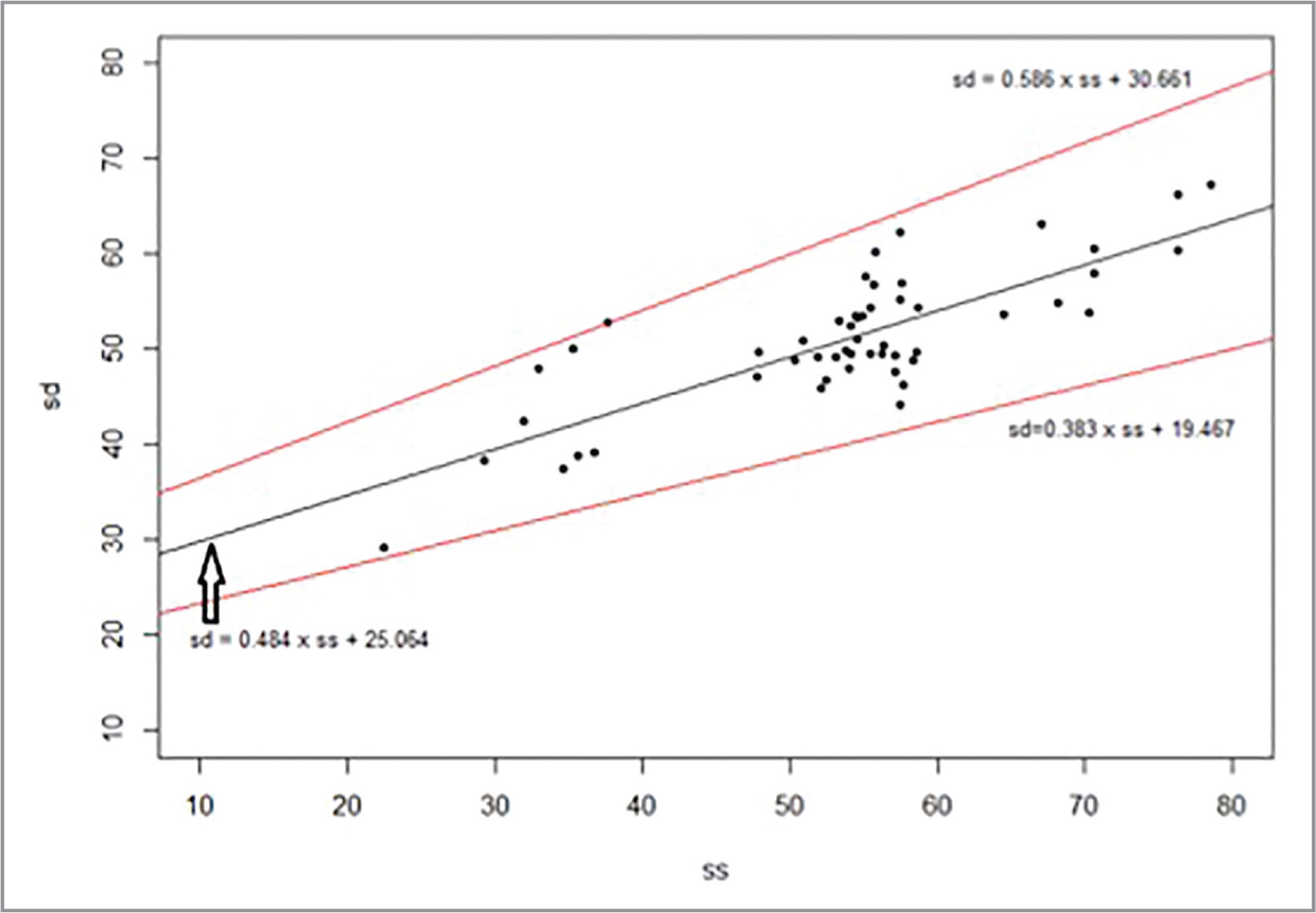 Scatter plot showing the correlation of adjusted choroidal vascularity index measurements by two machines