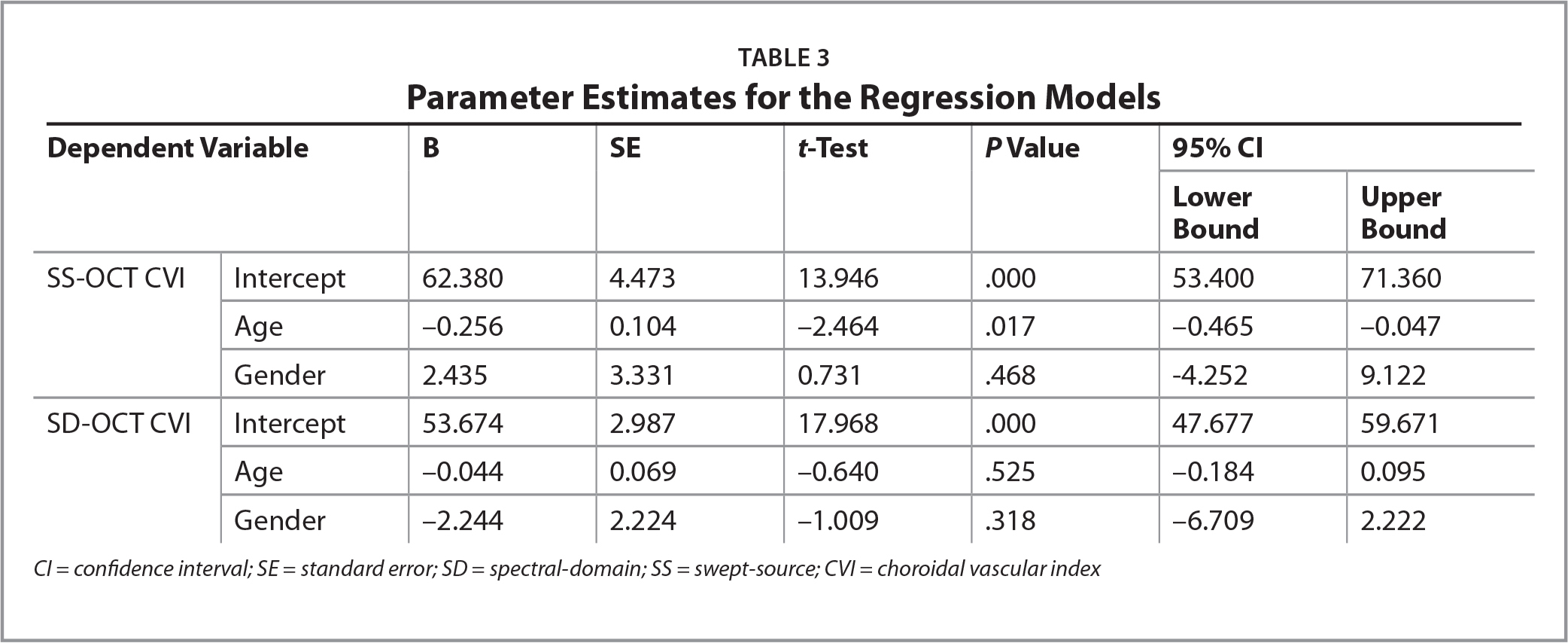 Parameter Estimates for the Regression Models
