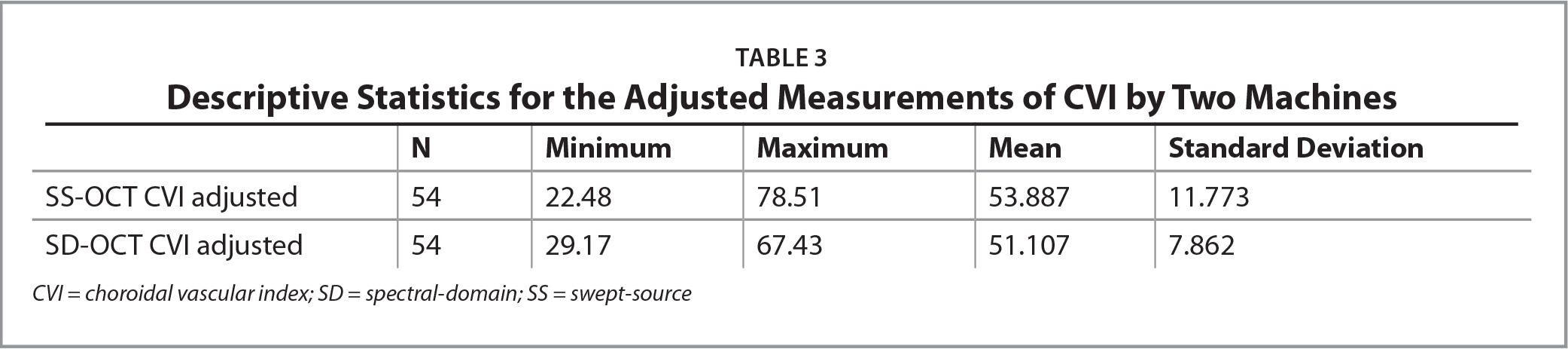 Descriptive Statistics for the Adjusted Measurements of CVI by Two Machines