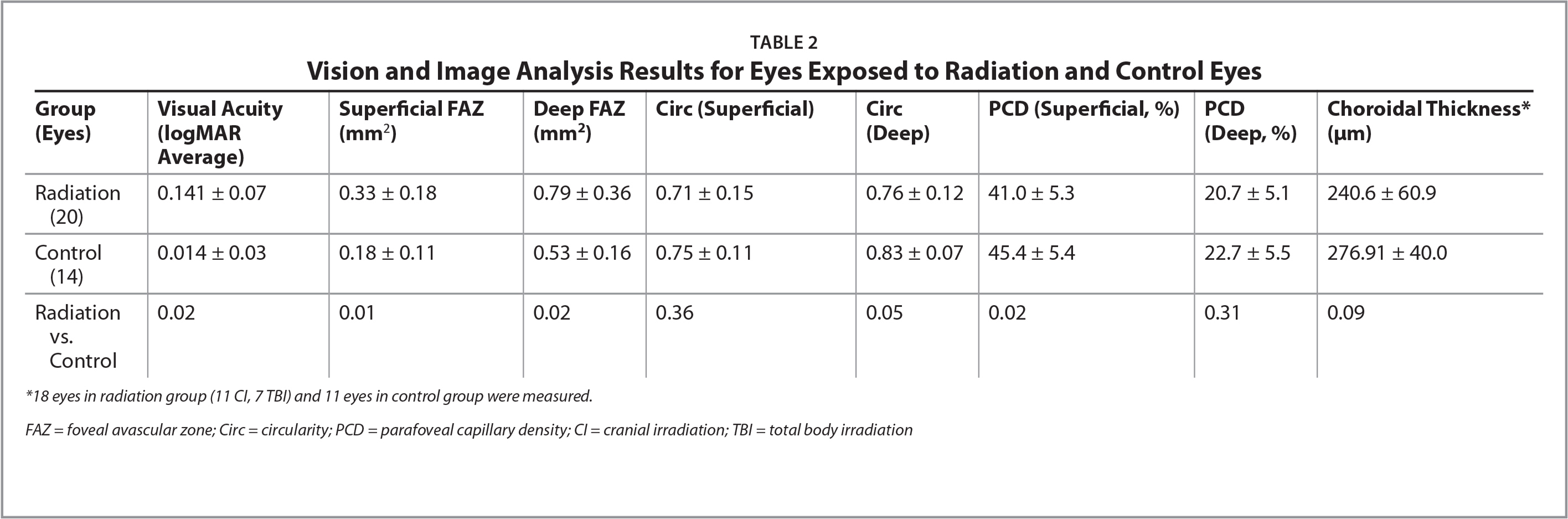 Vision and Image Analysis Results for Eyes Exposed to Radiation and Control Eyes