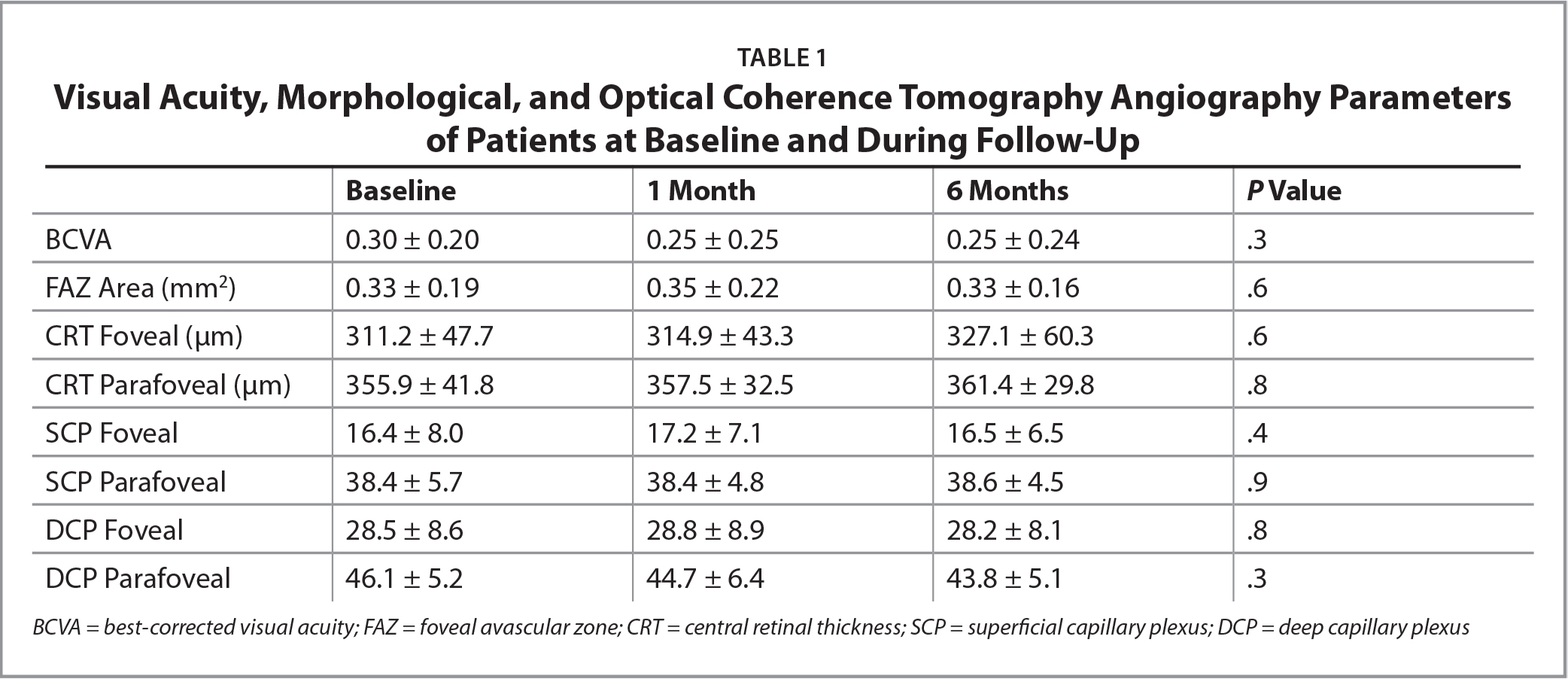 Visual Acuity, Morphological, and Optical Coherence Tomography Angiography Parameters of Patients at Baseline and During Follow-Up