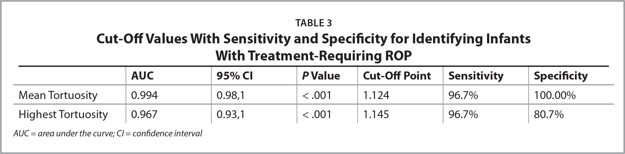 Cut-Off Values With Sensitivity and Specificity for Identifying Infants With Treatment-Requiring ROP