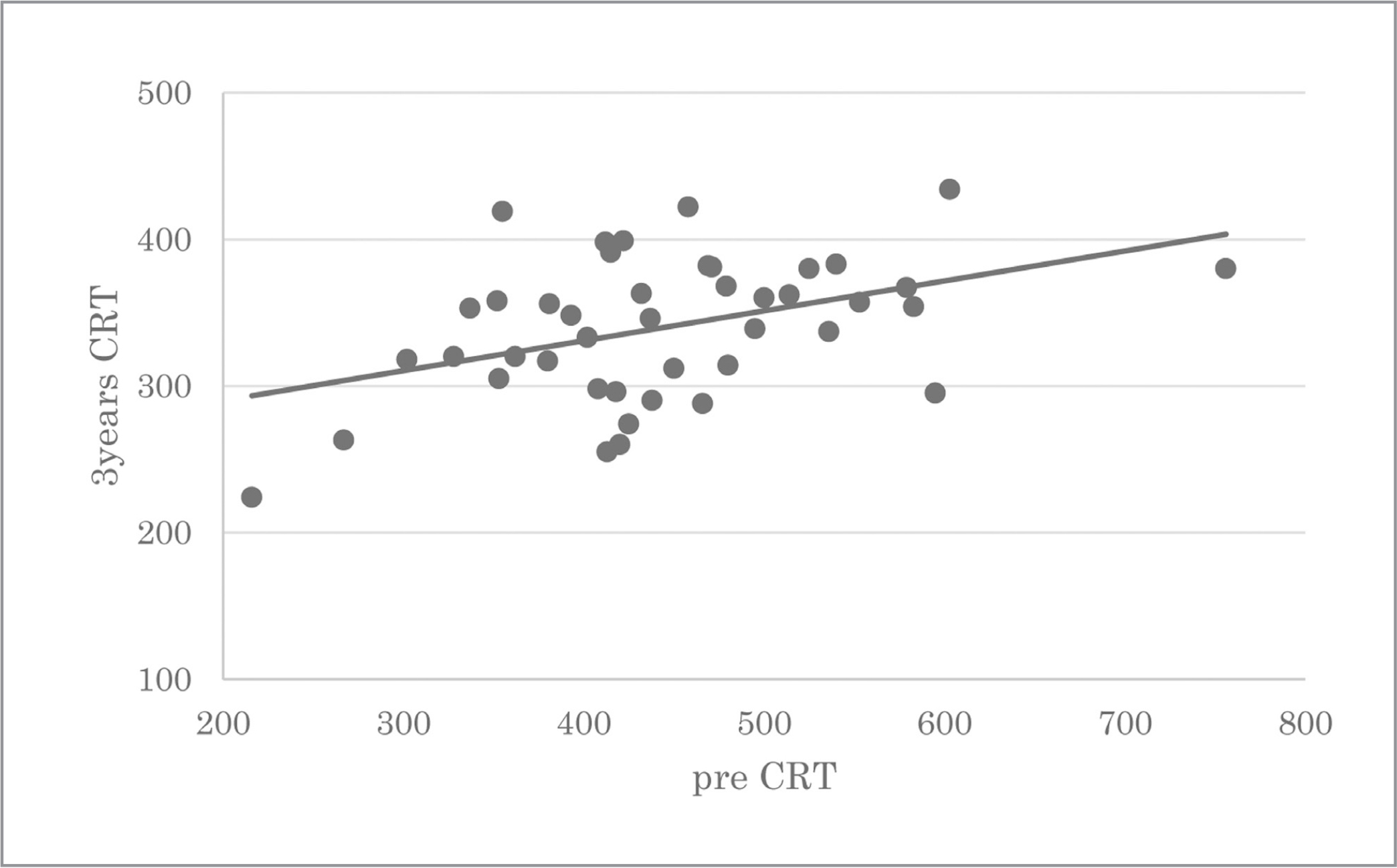 Correlation of pre-central retinal thickness (CRT) and 3-year CRT. The Spearman rank correlation showed that the 3-year CRT was significantly correlated with the pre-CRT (r = 0.42, P = .02).