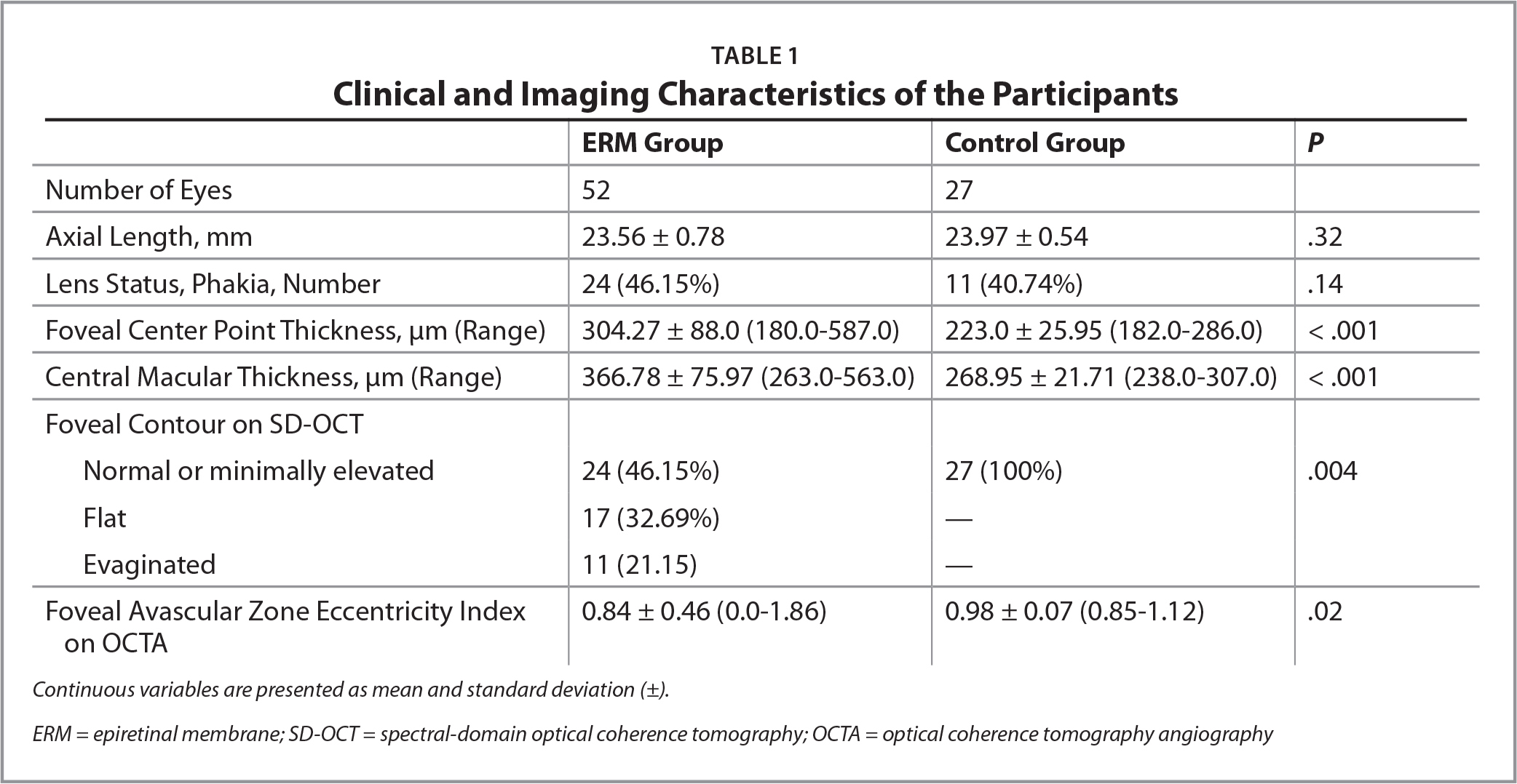 Clinical and Imaging Characteristics of the Participants
