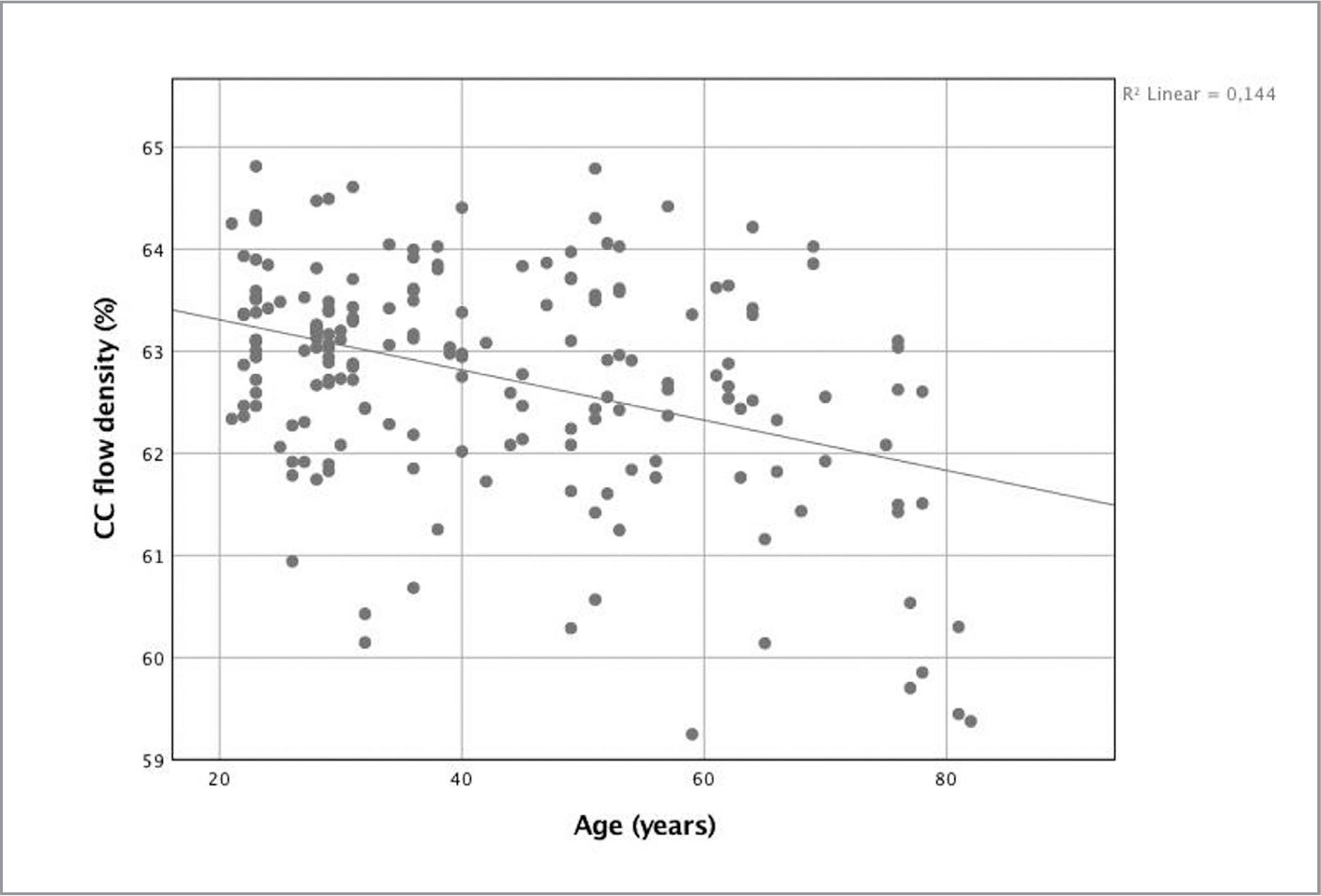 Mean choriocapillaris flow density in percent correlated with the dependent variable of age. There is a significant negative correlation between flow density and advancing age (P < .001). The mean yearly regression per eye was 0.026%.
