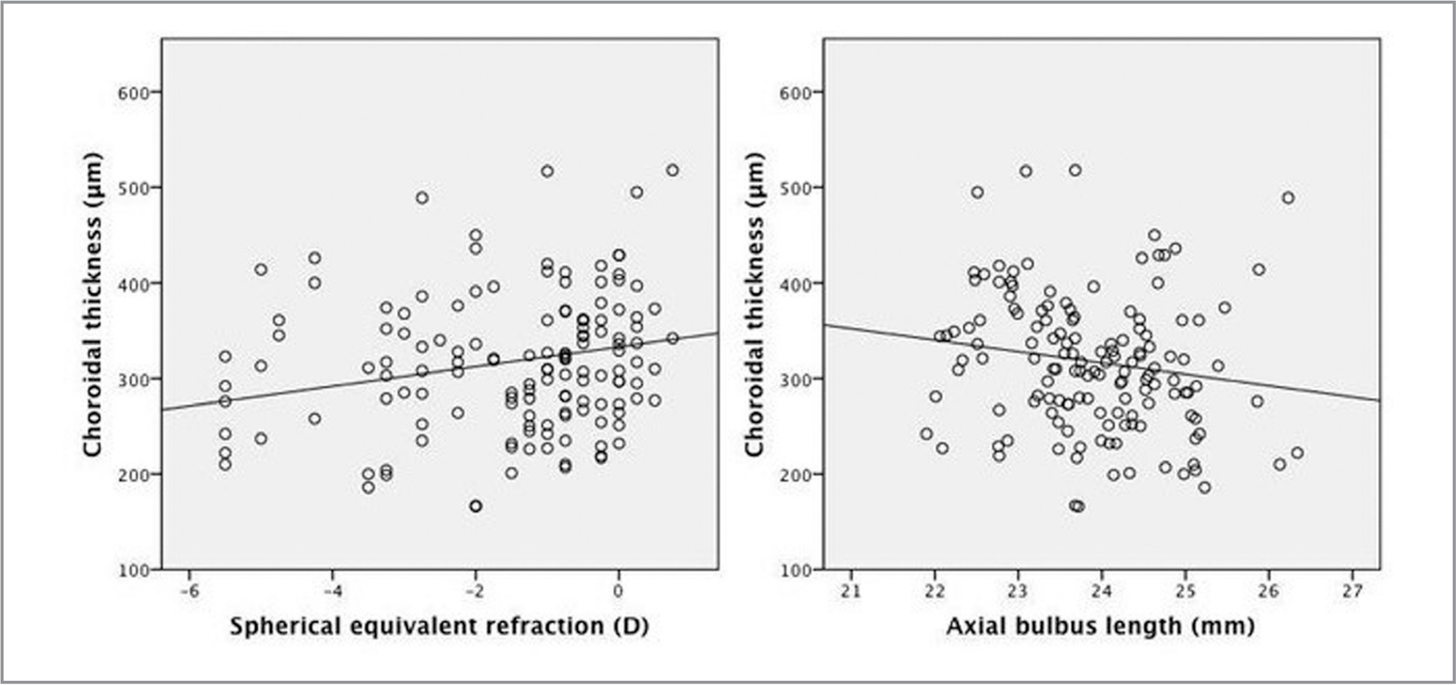 Correlation between choroidal thickness (CT) as the dependent variable versus spherical equivalent refraction (SER) and axial bulbus length (AL). Left, scatter plot showing SER (X axis) versus CT (Y axis), P = .017. Right, scatter plot showing AL (X axis) versus CT (Y axis), P = .180.