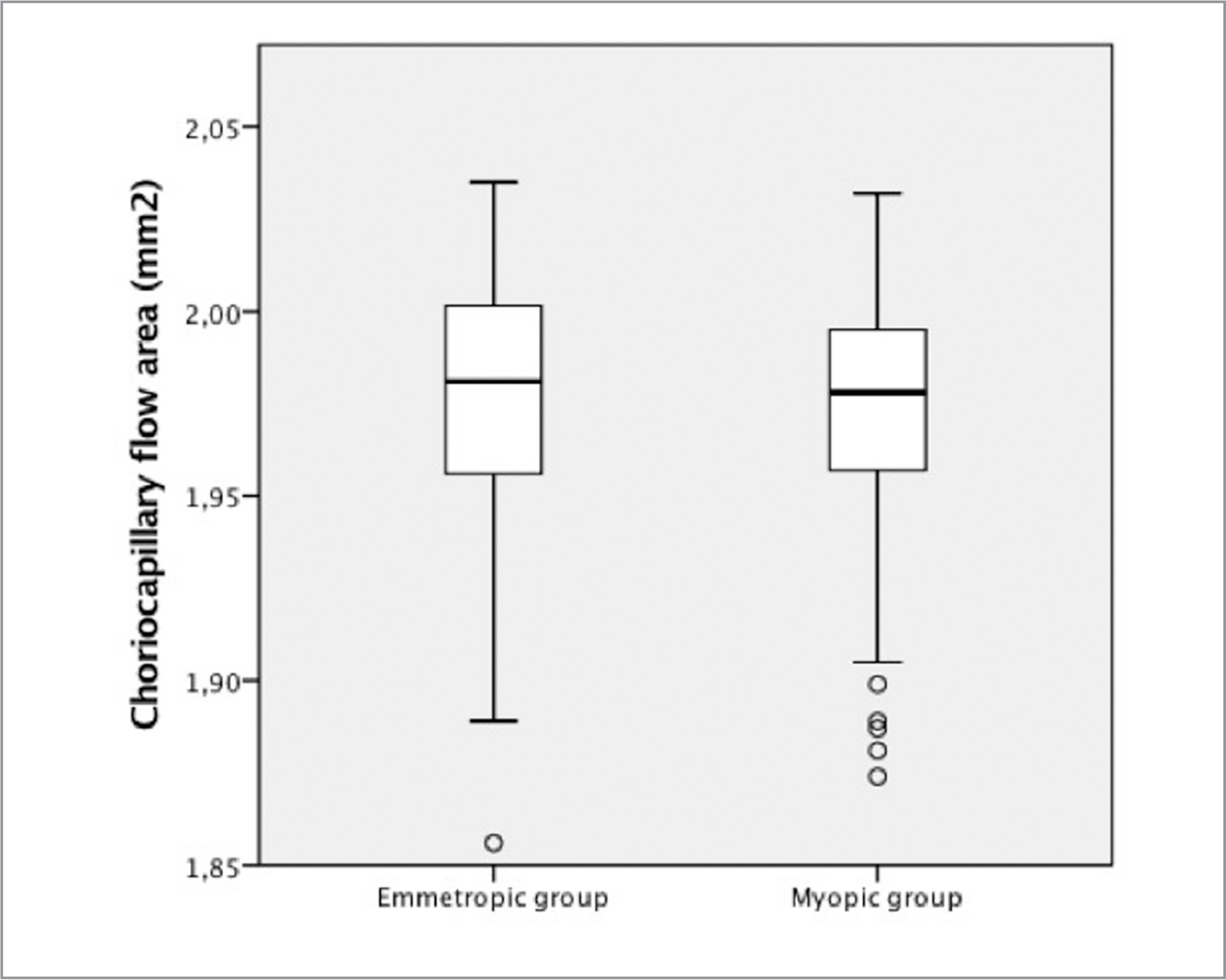 Boxplots showing the choriocapillary blood flow area in the myopic group and the emmetropic control group. The blood flow area in the emmetropic group was 1.980 ± 0.034 mm2. The blood flow area in the myopic group was 1.970 ± 0.035 mm2. The mean difference lay at −0.006 mm2 with a 95 % confidence interval ranging from −0.018 mm2 to 0.005 mm2 with a corresponding P value of .266.