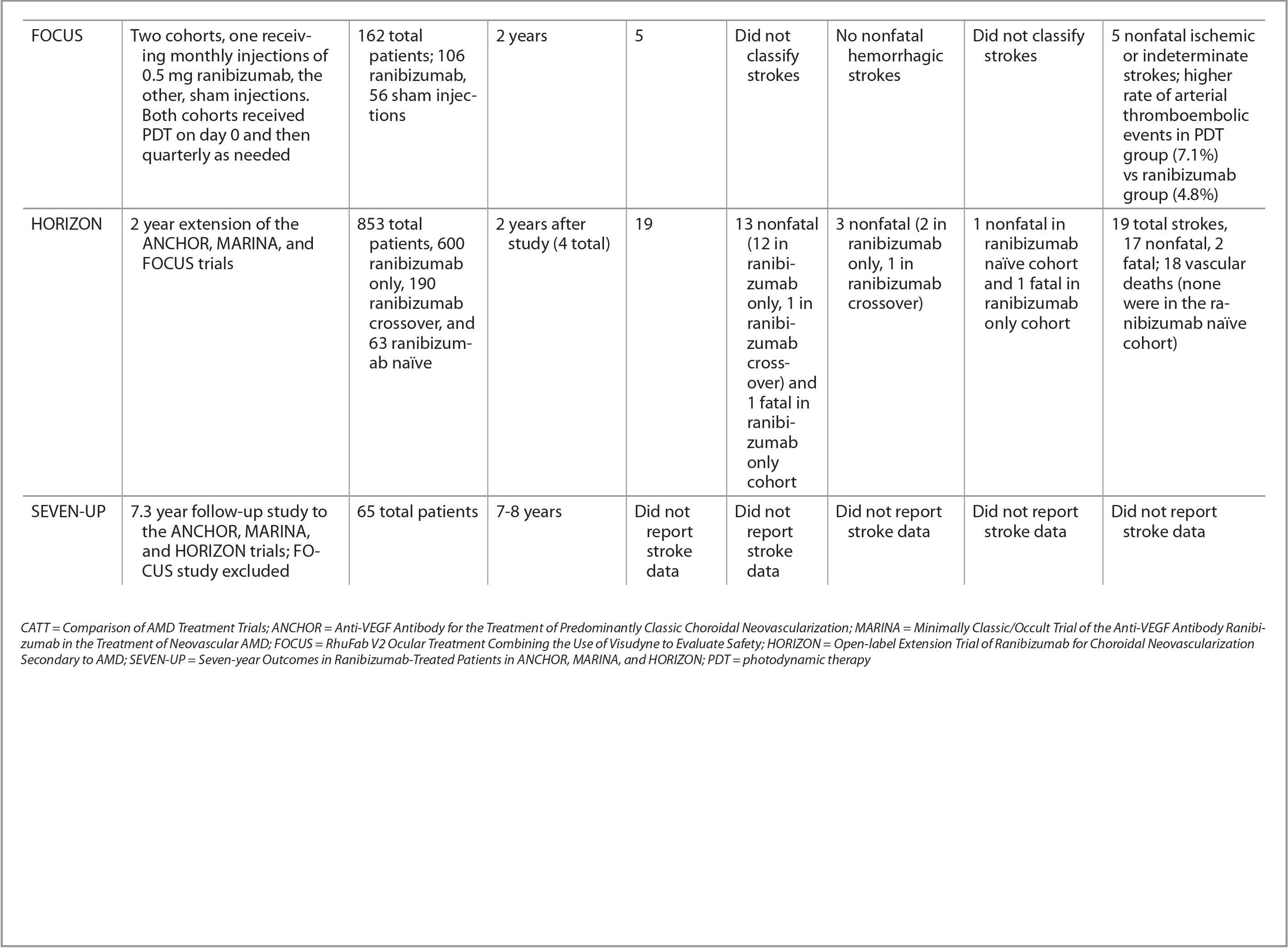 Comparison of the CATT, ANCHOR, MARINA, FOCUS, HORIZON, and SEVEN-UP Trials With Regard to Stroke Data