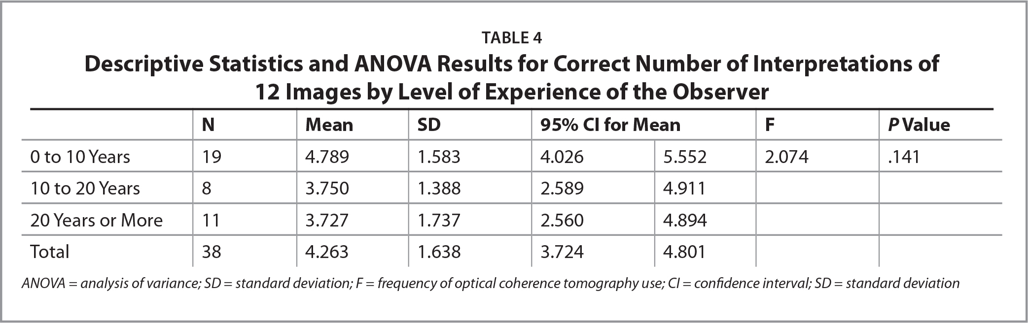 Descriptive Statistics and ANOVA Results for Correct Number of Interpretations of 12 Images by Level of Experience of the Observer