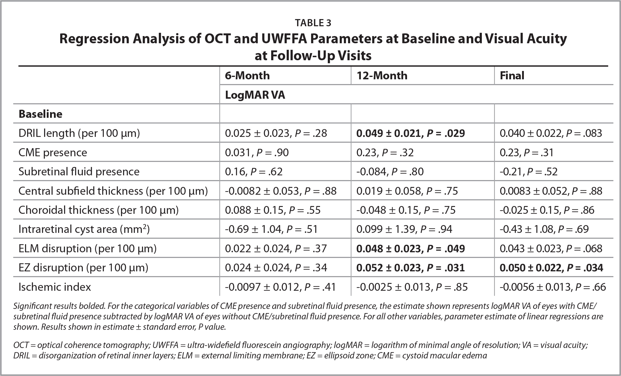 Regression Analysis of OCT and UWFFA Parameters at Baseline and Visual Acuity at Follow-Up Visits