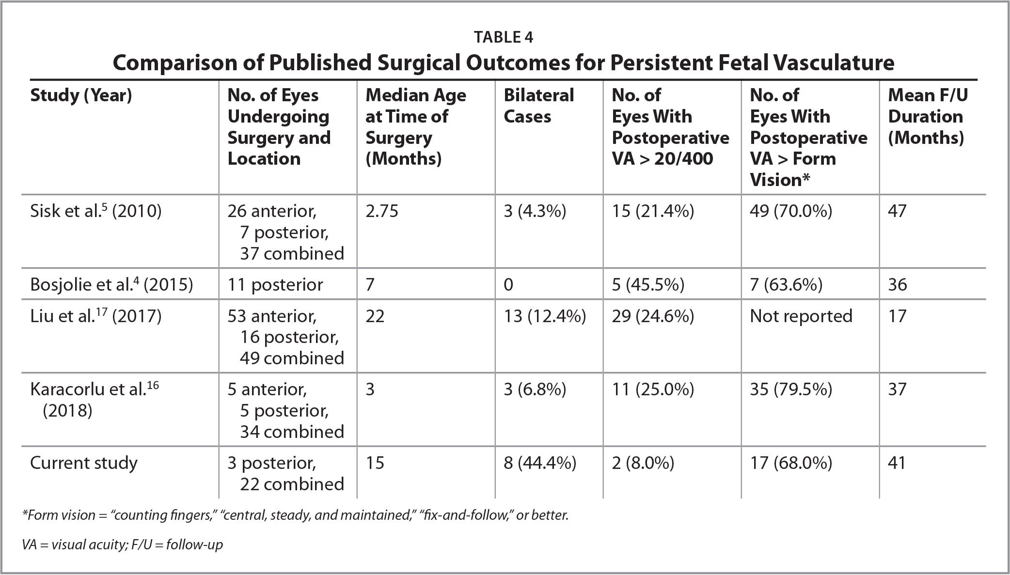Comparison of Published Surgical Outcomes for Persistent Fetal Vasculature