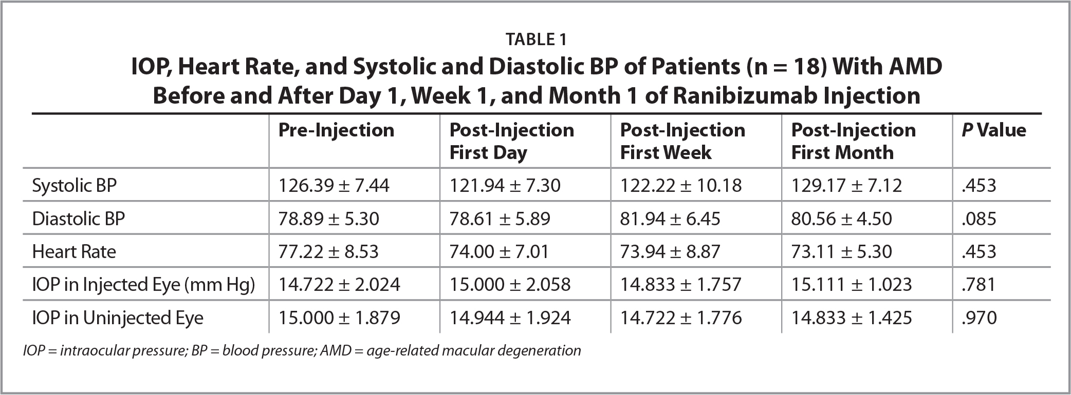 IOP, Heart Rate, and Systolic and Diastolic BP of Patients (n = 18) With AMD Before and After Day 1, Week 1, and Month 1 of Ranibizumab Injection