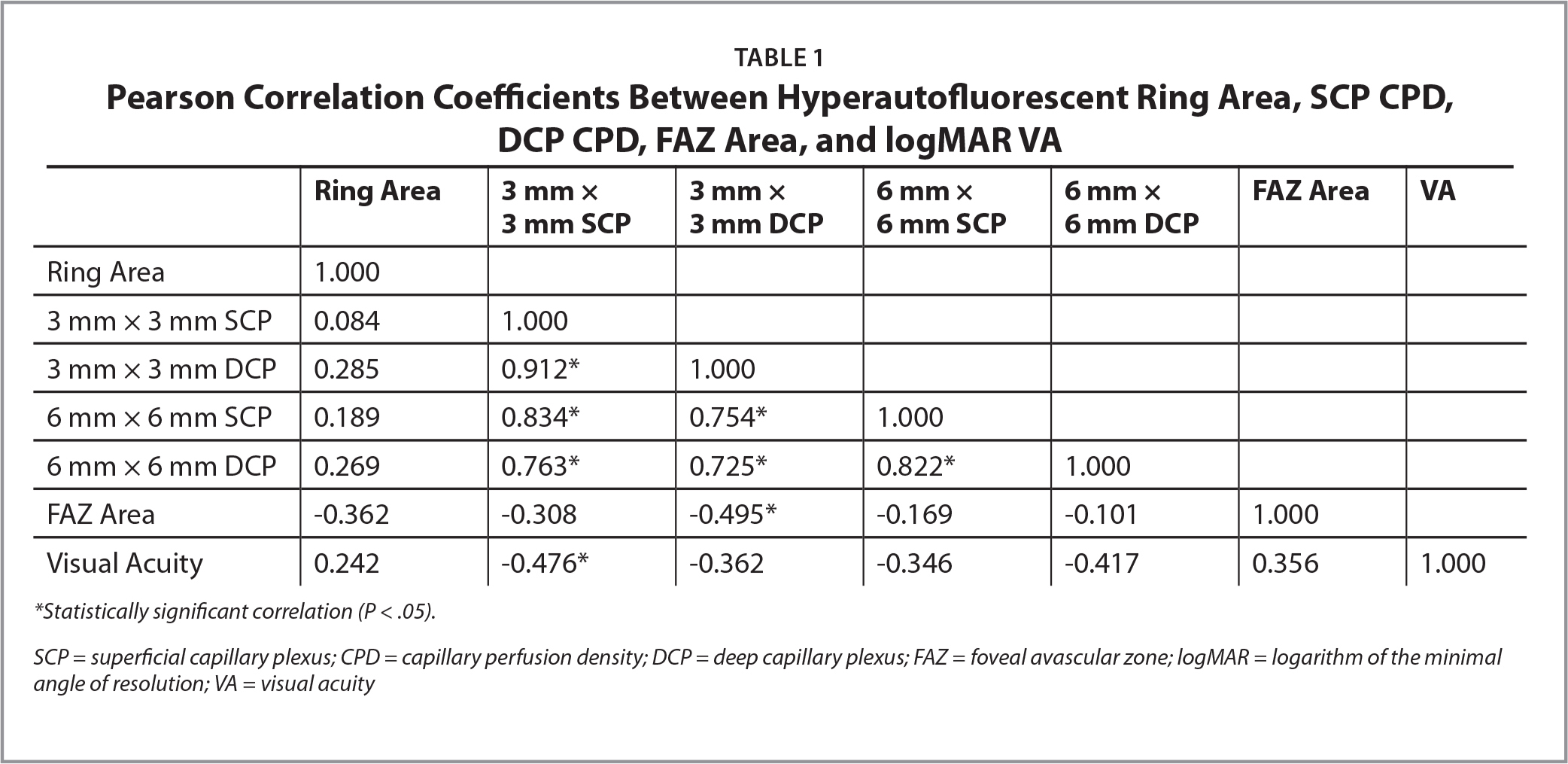 Pearson Correlation Coefficients Between Hyperautofluorescent Ring Area, SCP CPD, DCP CPD, FAZ Area, and logMAR VA