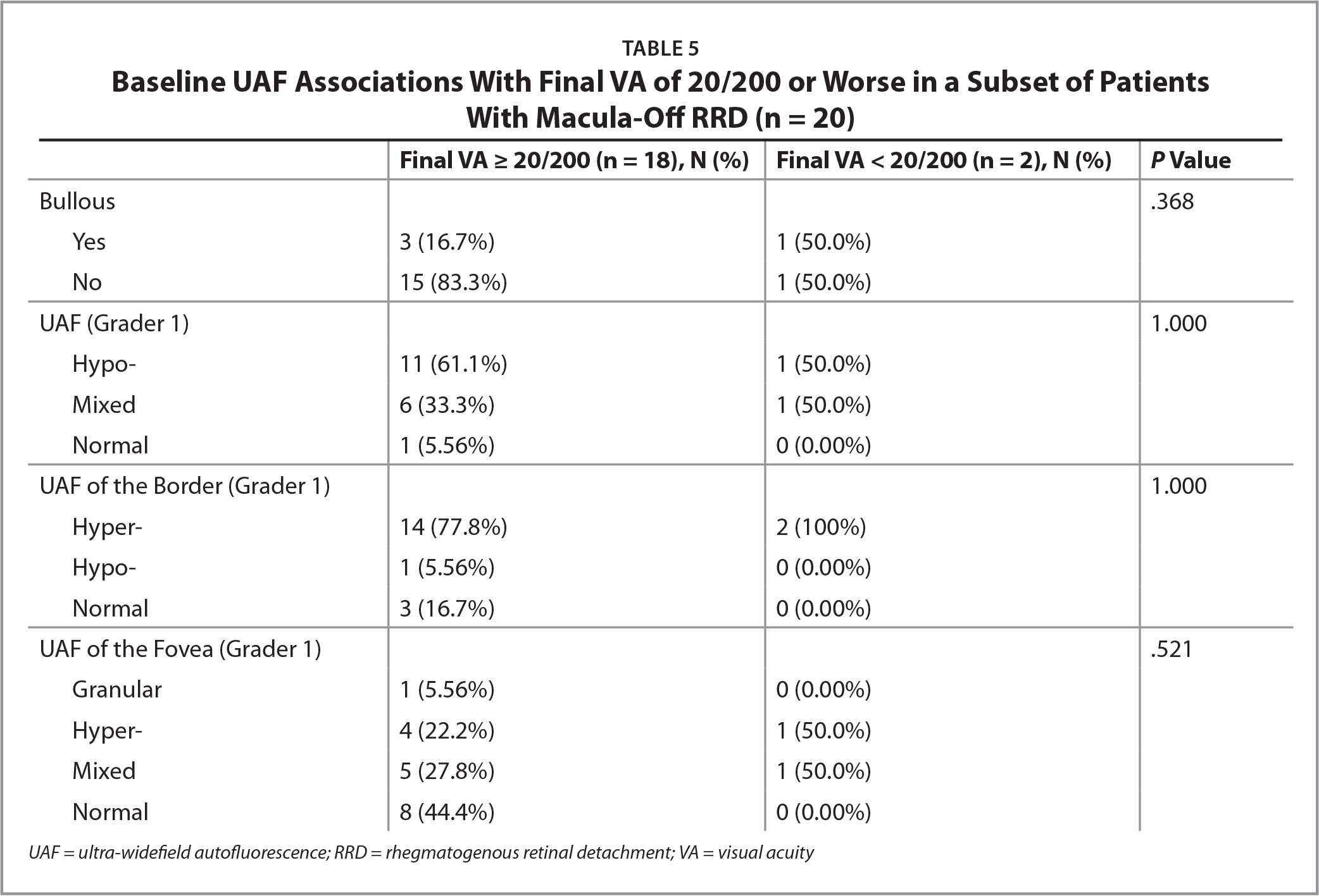 Baseline UAF Associations With Final VA of 20/200 or Worse in a Subset of Patients With Macula-Off RRD (n = 20)