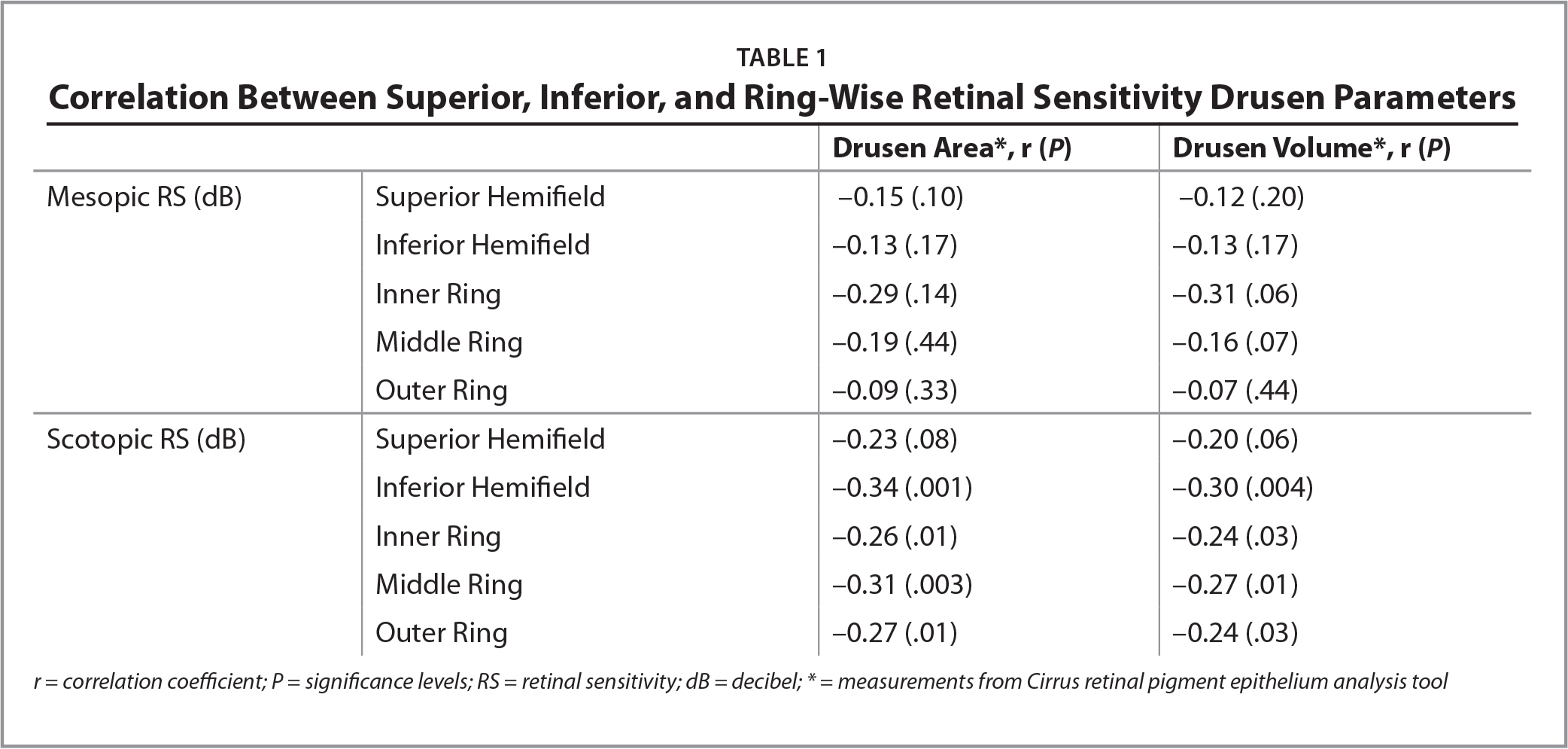 Correlation Between Superior, Inferior, and Ring-Wise Retinal Sensitivity Drusen Parameters